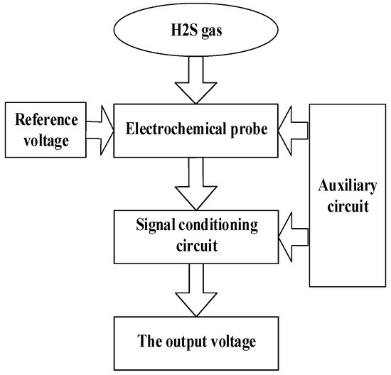 An H2S Sensor Based on Electrochemistry for Chicken Coops