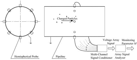 Analysis of the Dynamic Sensitivity of Hemisphere-Shaped Electrostatic Sensors' Circular Array for Charged Particle Monitoring