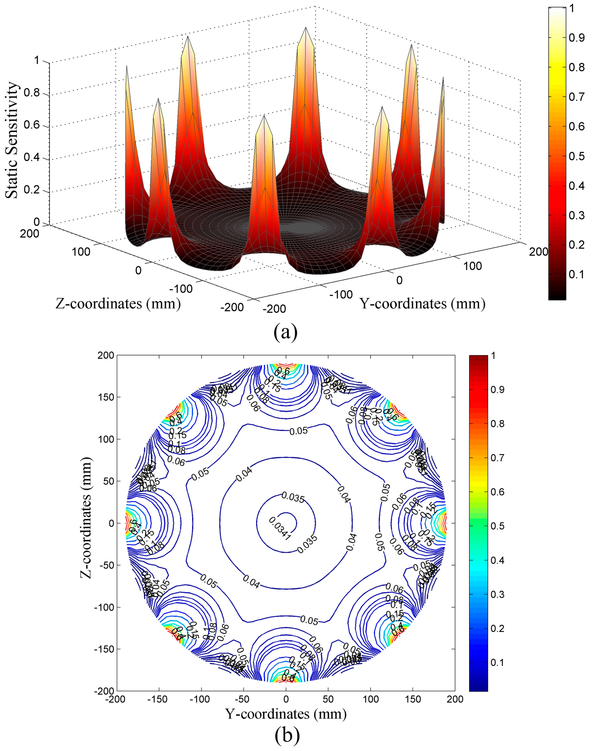 Sensors free full text analysis of the dynamic sensitivity of no pooptronica Images