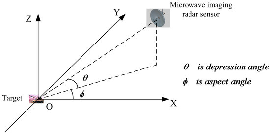 Aspect-Aided Dynamic Non-Negative Sparse Representation-Based Microwave Image Classification