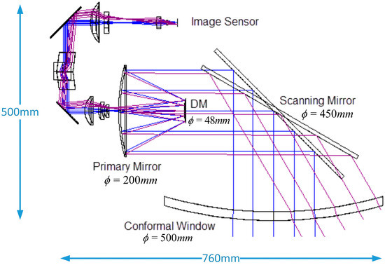 Dynamic Aberration Correction for Conformal Window of High-Speed Aircraft Using Optimized Model-Based Wavefront Sensorless Adaptive Optics
