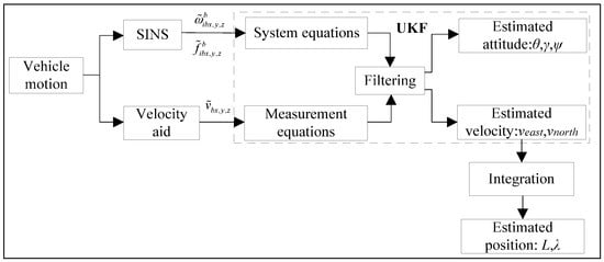 A Direct and Non-Singular UKF Approach Using Euler Angle Kinematics for Integrated Navigation Systems