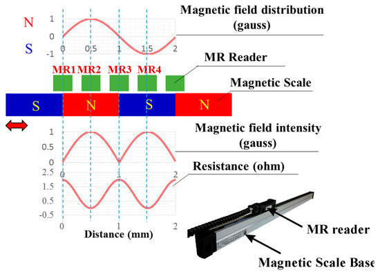 The Front-End Readout as an Encoder IC for Magneto-Resistive Linear Scale Sensors