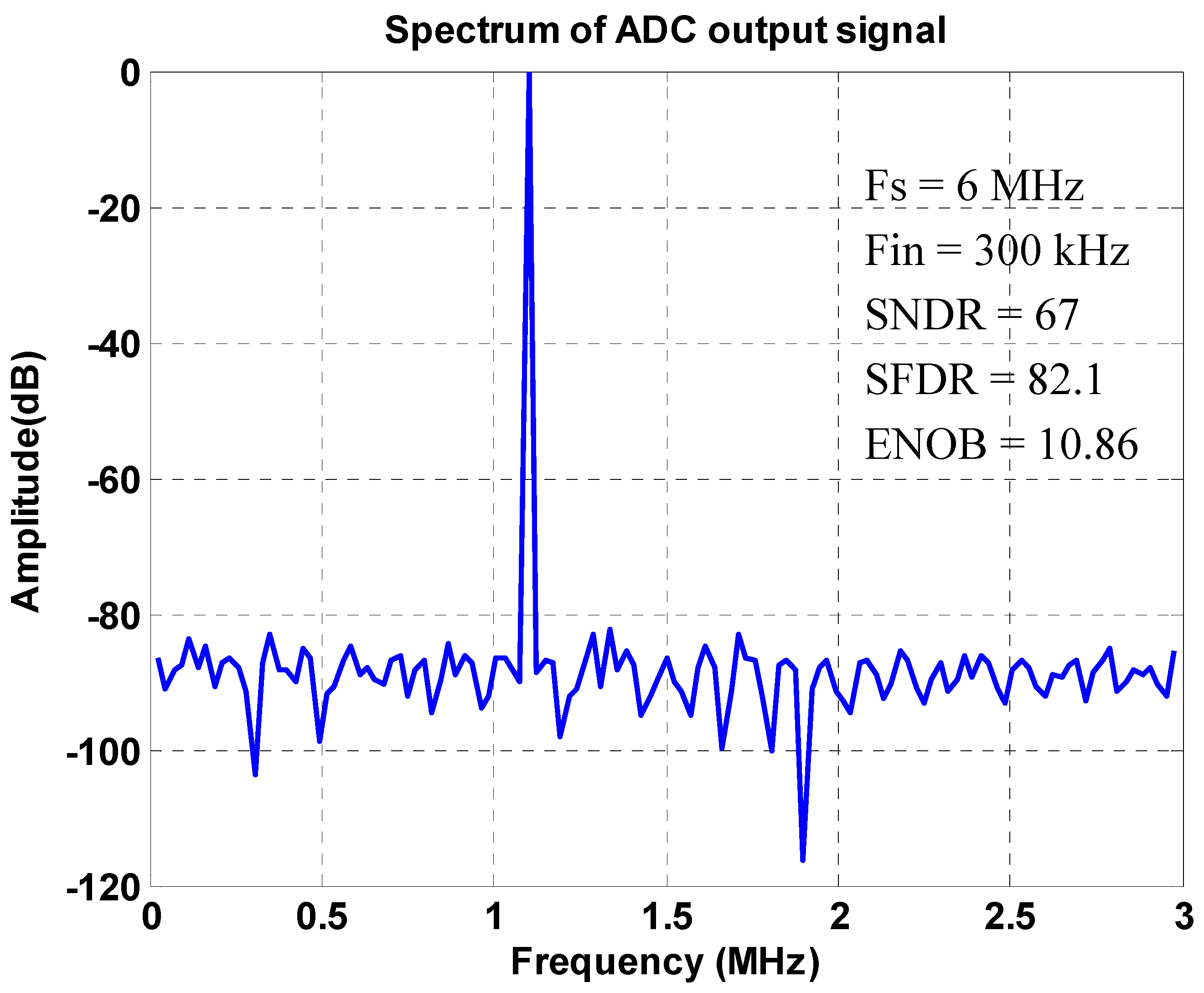 Sensors | Free Full-Text | The Front-End Readout as an Encoder IC