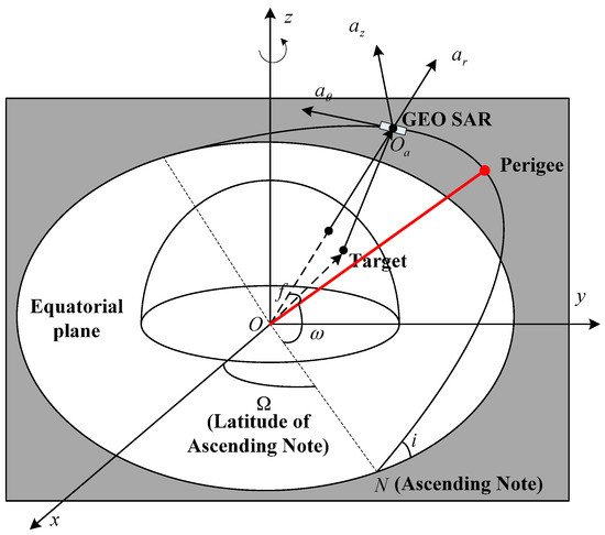 Numerical Analysis of Orbital Perturbation Effects on Inclined Geosynchronous SAR