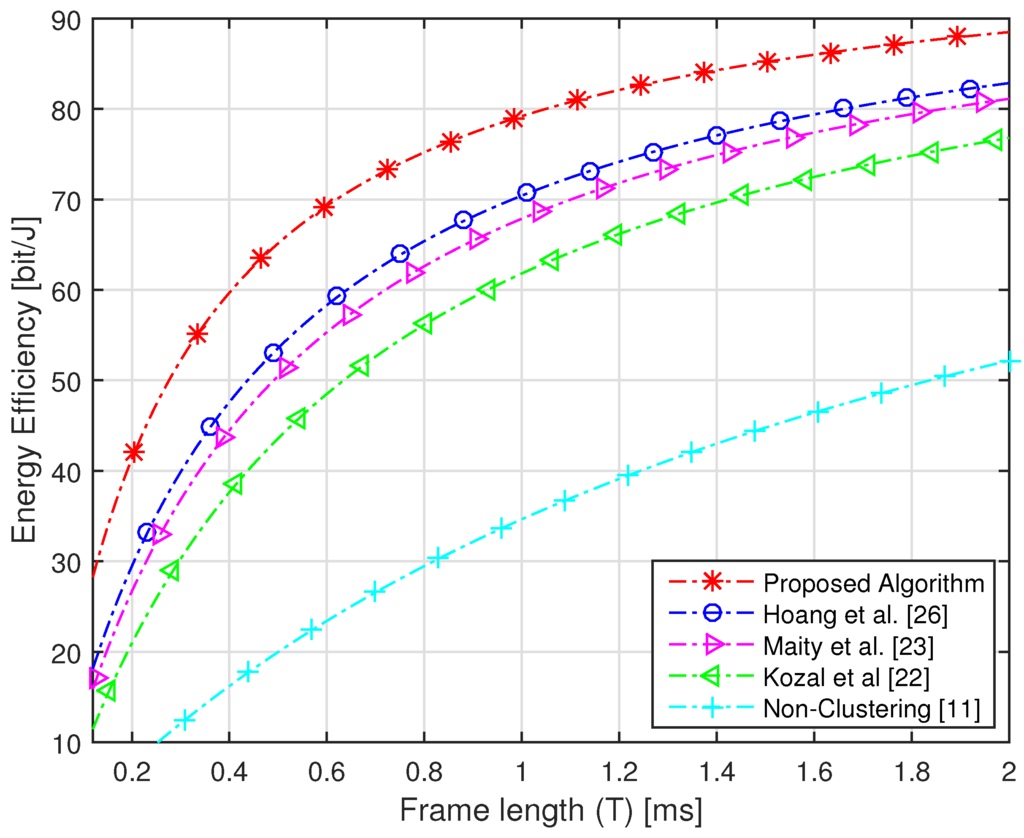 Sensors | Free Full-Text | Fuzzy C-Means Clustering and