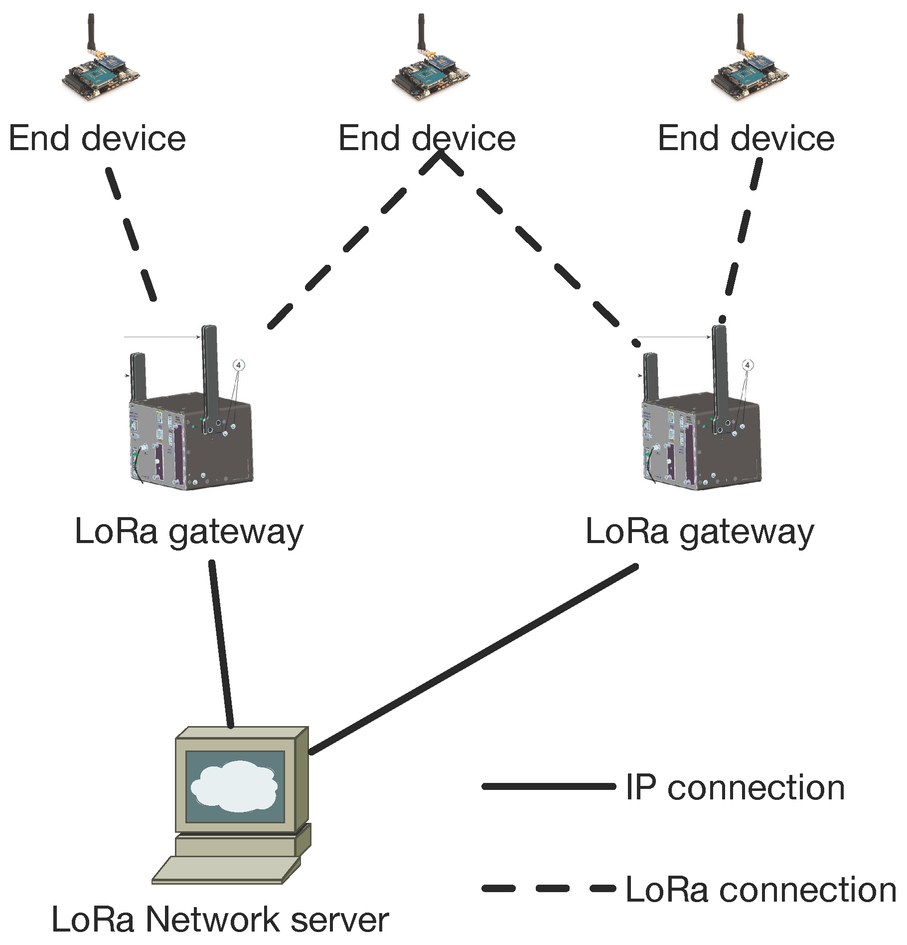 Sensors Free Full Text A Study Of Lora Long Range