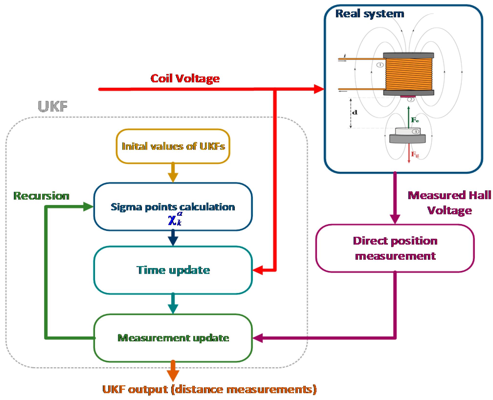 Sensors Free Full Text Finite Element Modelling Of A Field Logic Proximity Sensor As Well 3 Wire Wiring Diagram 16 01504 G012