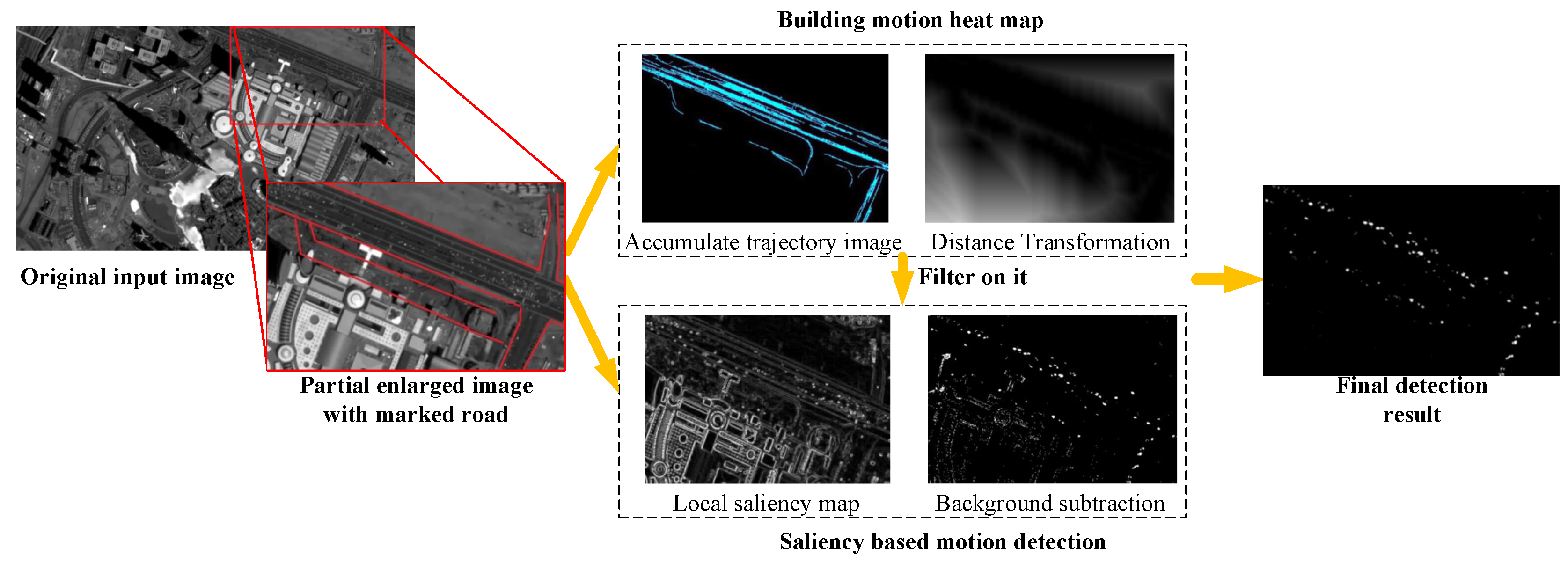 Sensors | Free Full-Text | Small Moving Vehicle Detection in