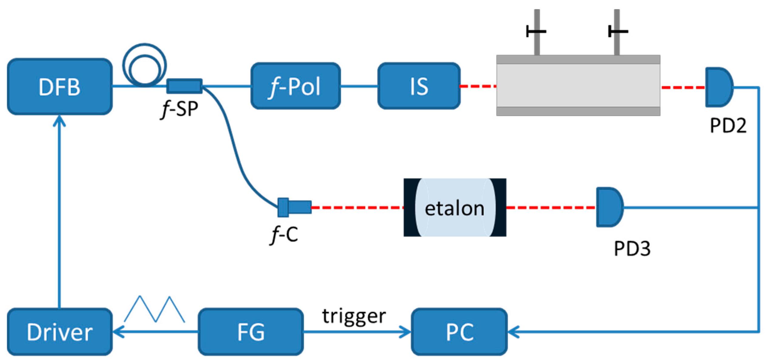 Absorption Spectroscopy - Essay