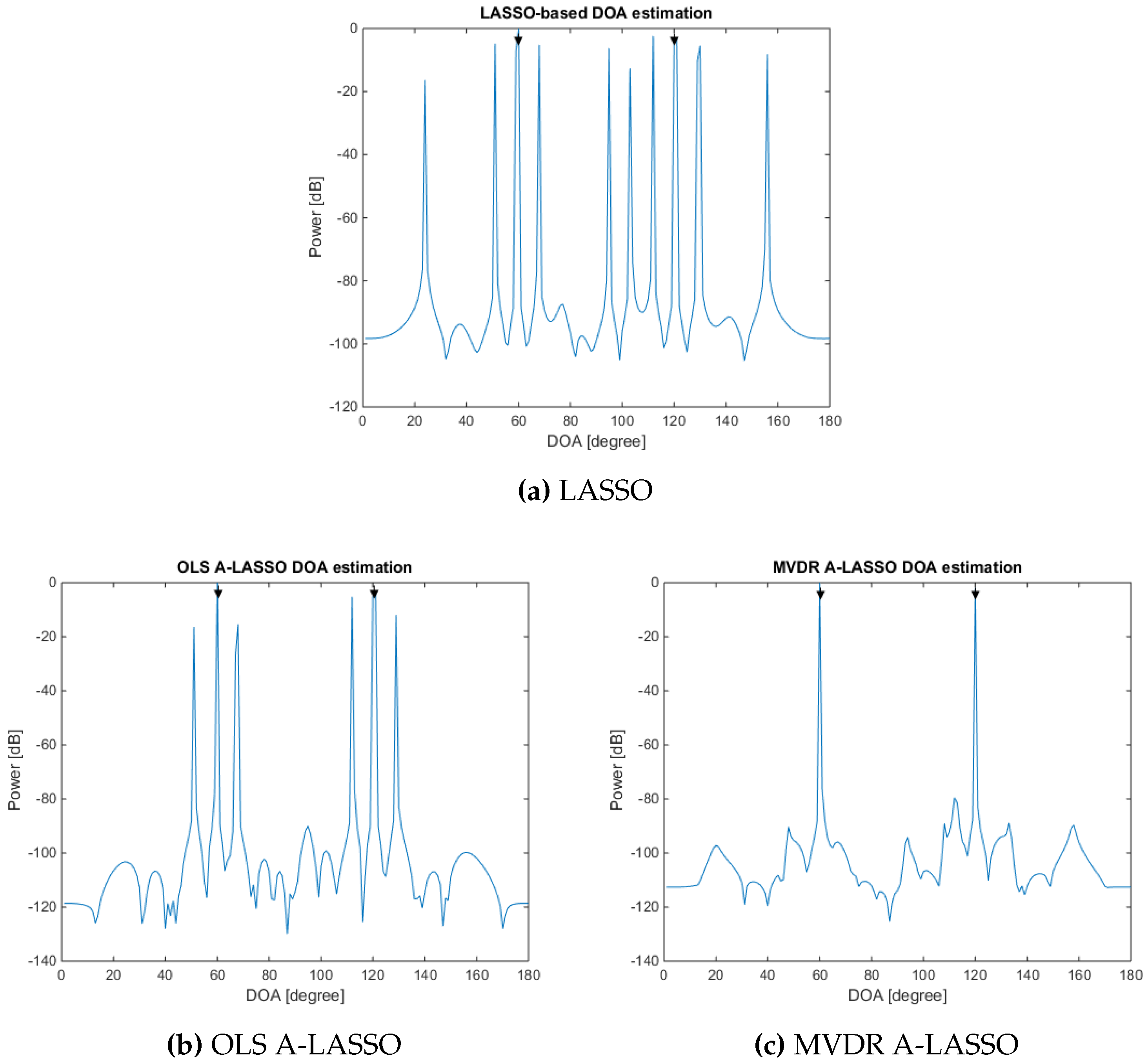 Sensors | Free Full-Text | Underdetermined DOA Estimation Using MVDR