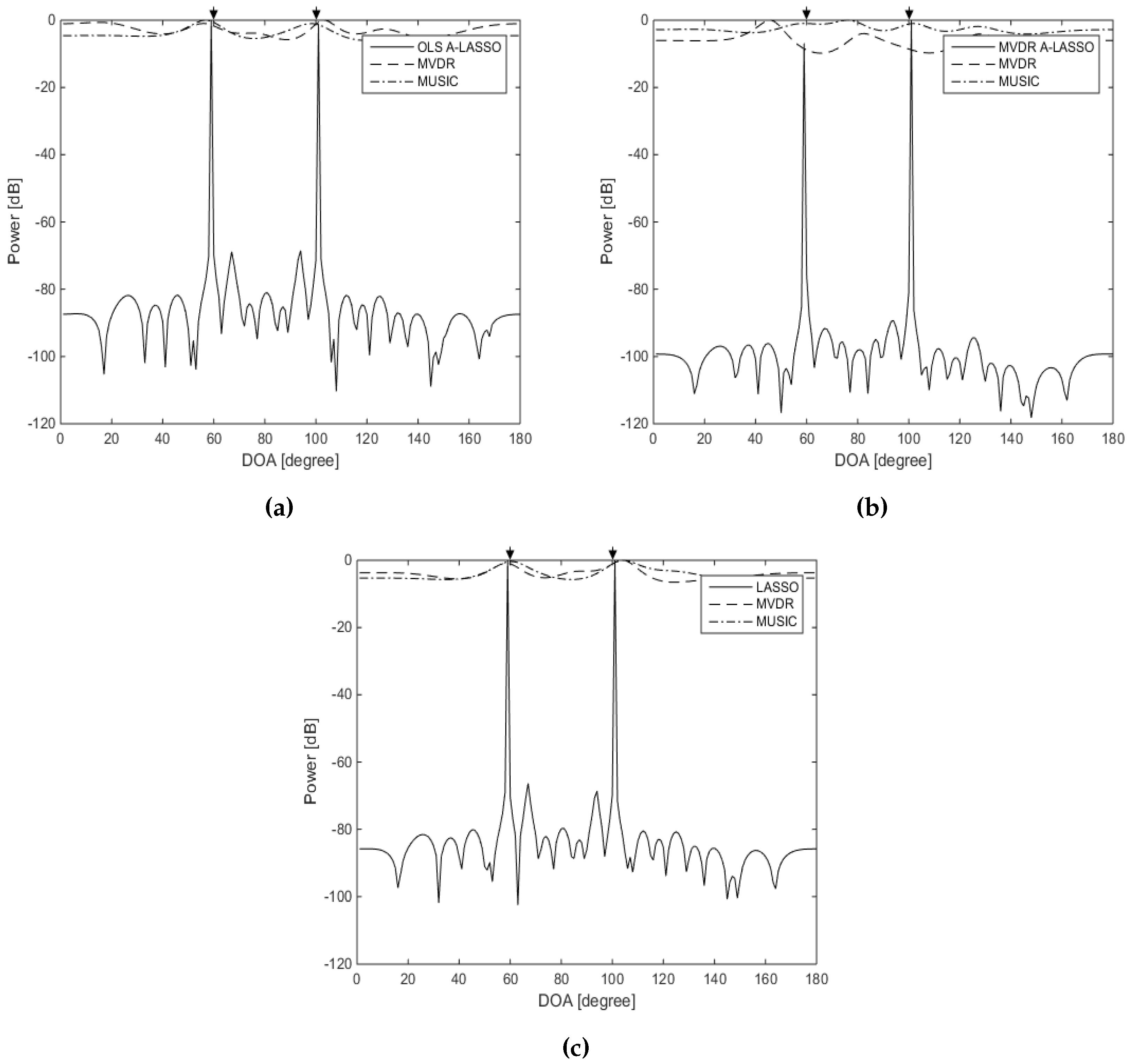 Sensors | Free Full-Text | Underdetermined DOA Estimation
