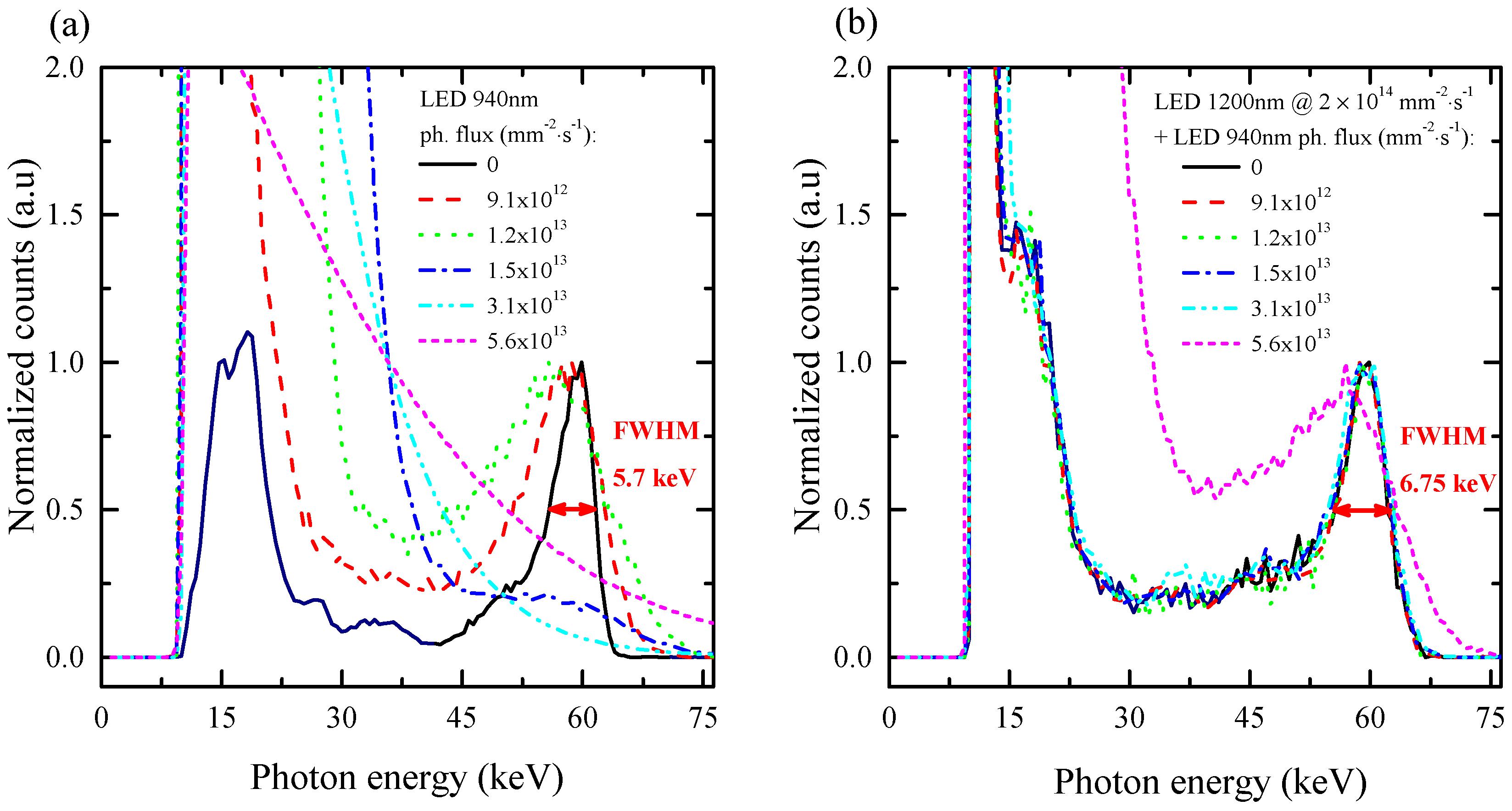 Sensors | Free Full-Text | Infrared LED Enhanced Spectroscopic