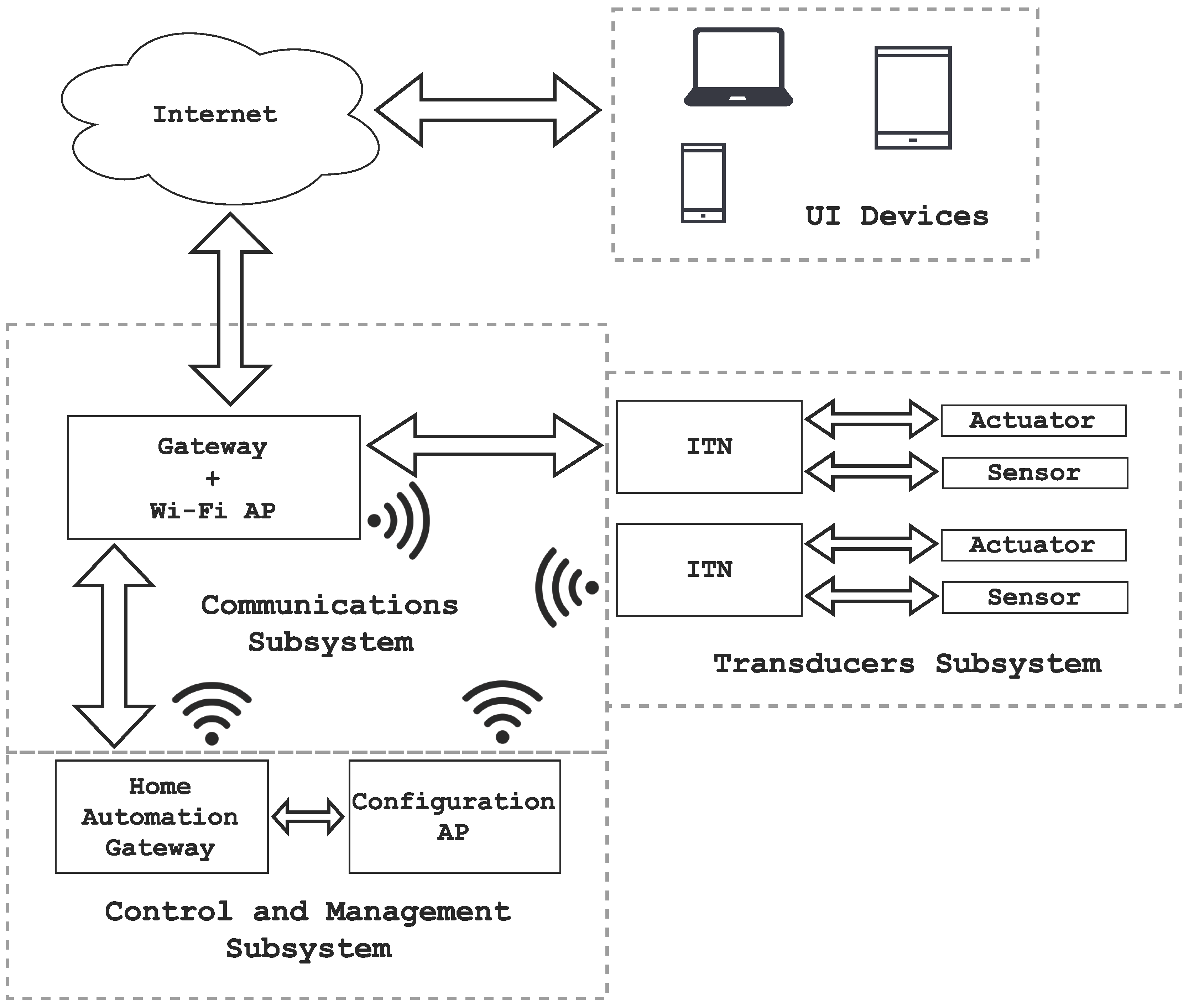 Sensors free full text home automation system based on no ccuart Images