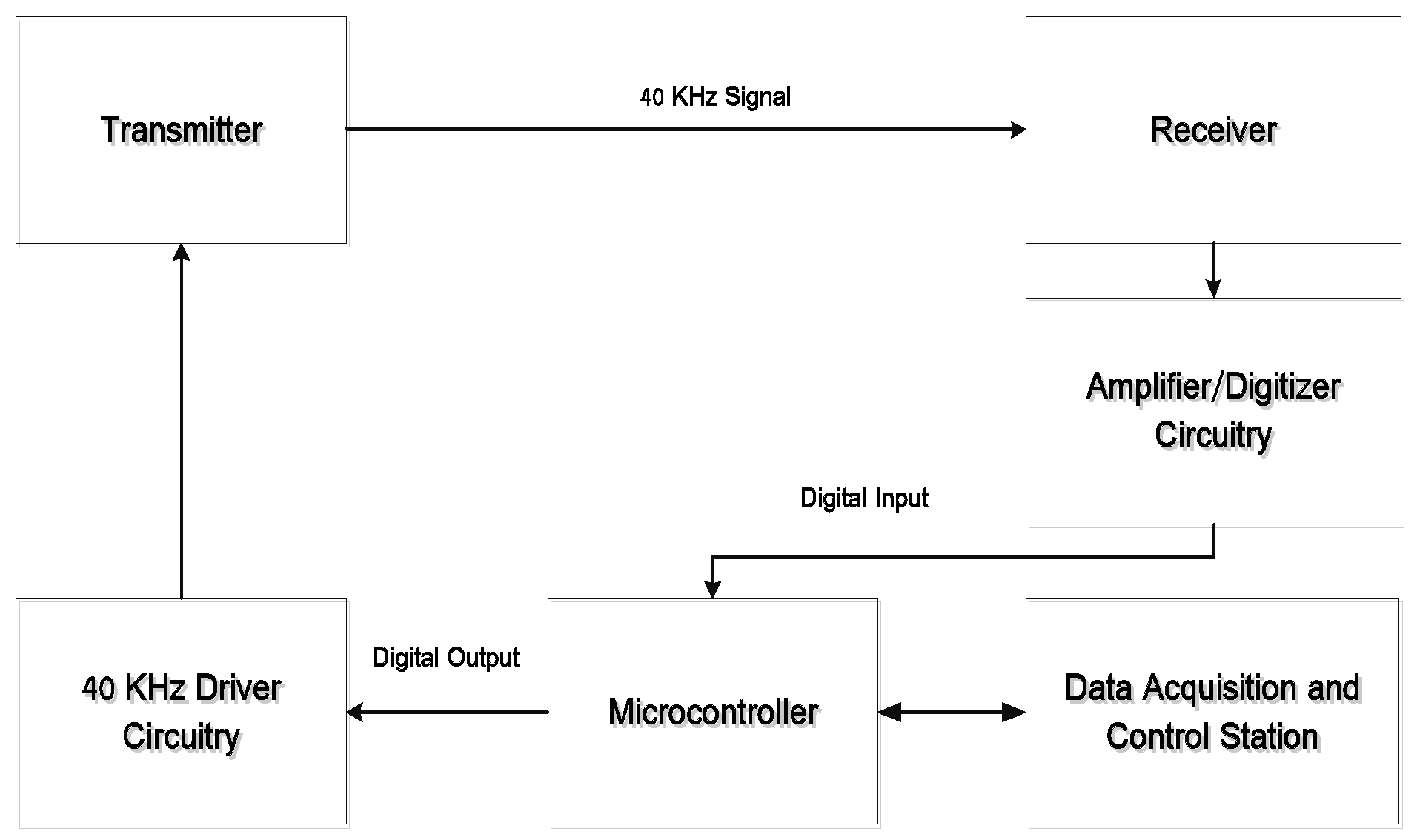Sensors Free Full Text A Novel 3d Multilateration Sensor Using Schematic Diagram Of Time Difference Arrival Tdoa Technique With 16 01637 G006 Figure 6