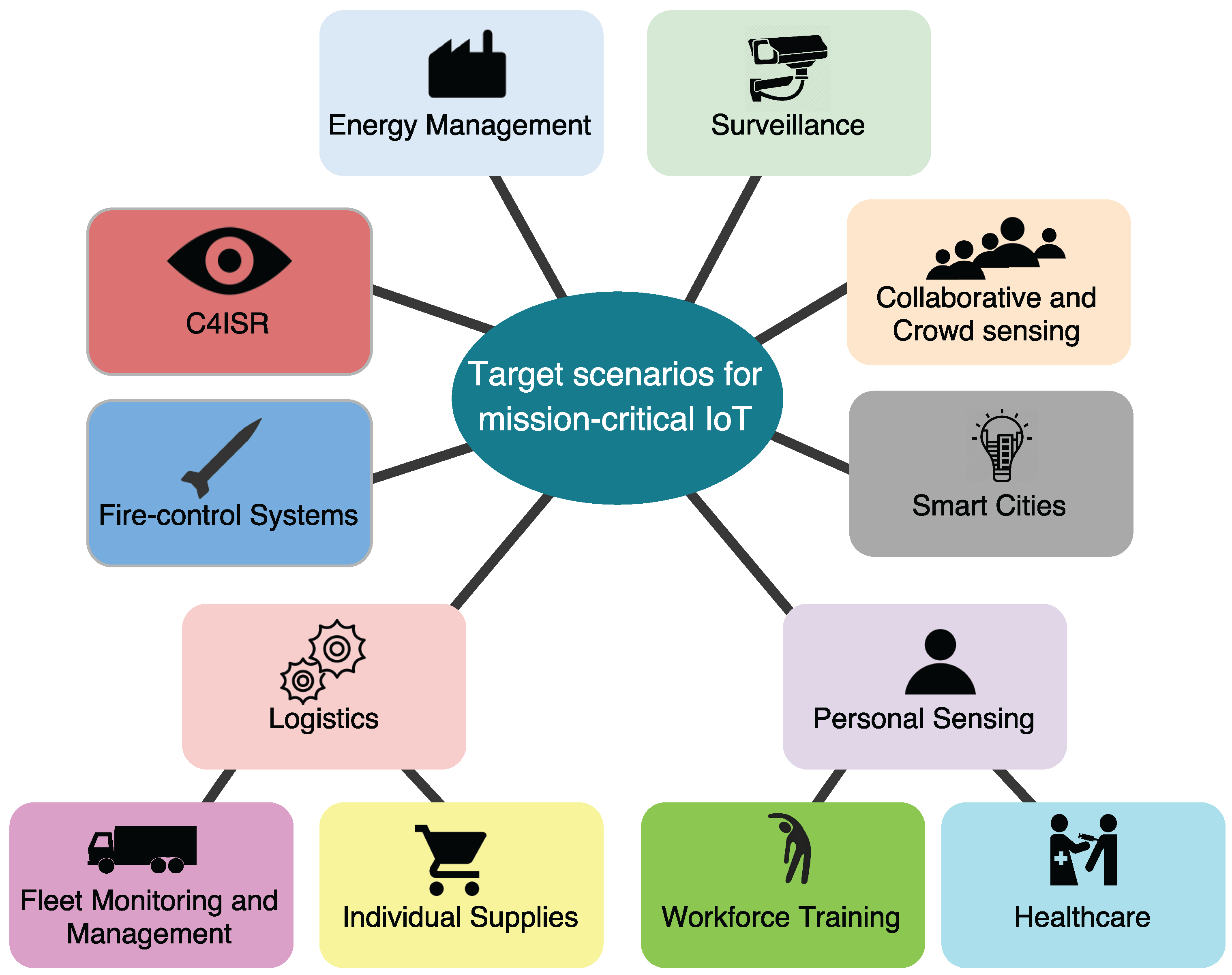 Sensors | Free Full-Text | A Review on Internet of Things for ...