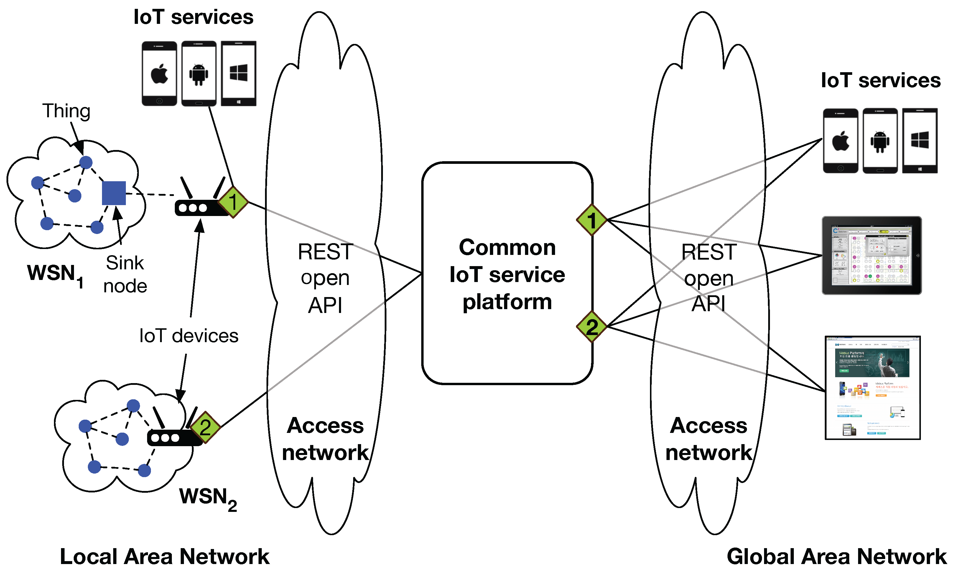 sensors free full text from wsn towards wot open api scheme based on onem2m platforms html