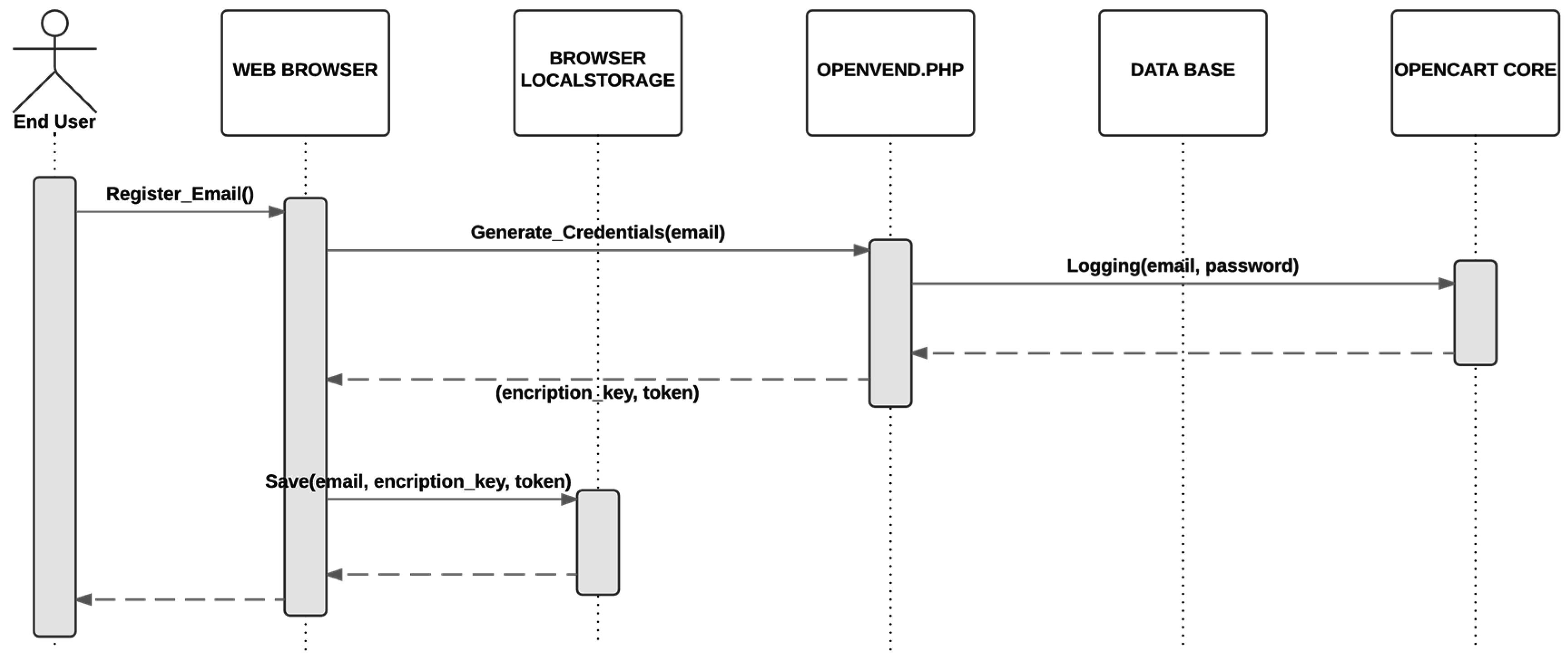 Sensors | Free Full-Text | One-Time URL: A Proximity