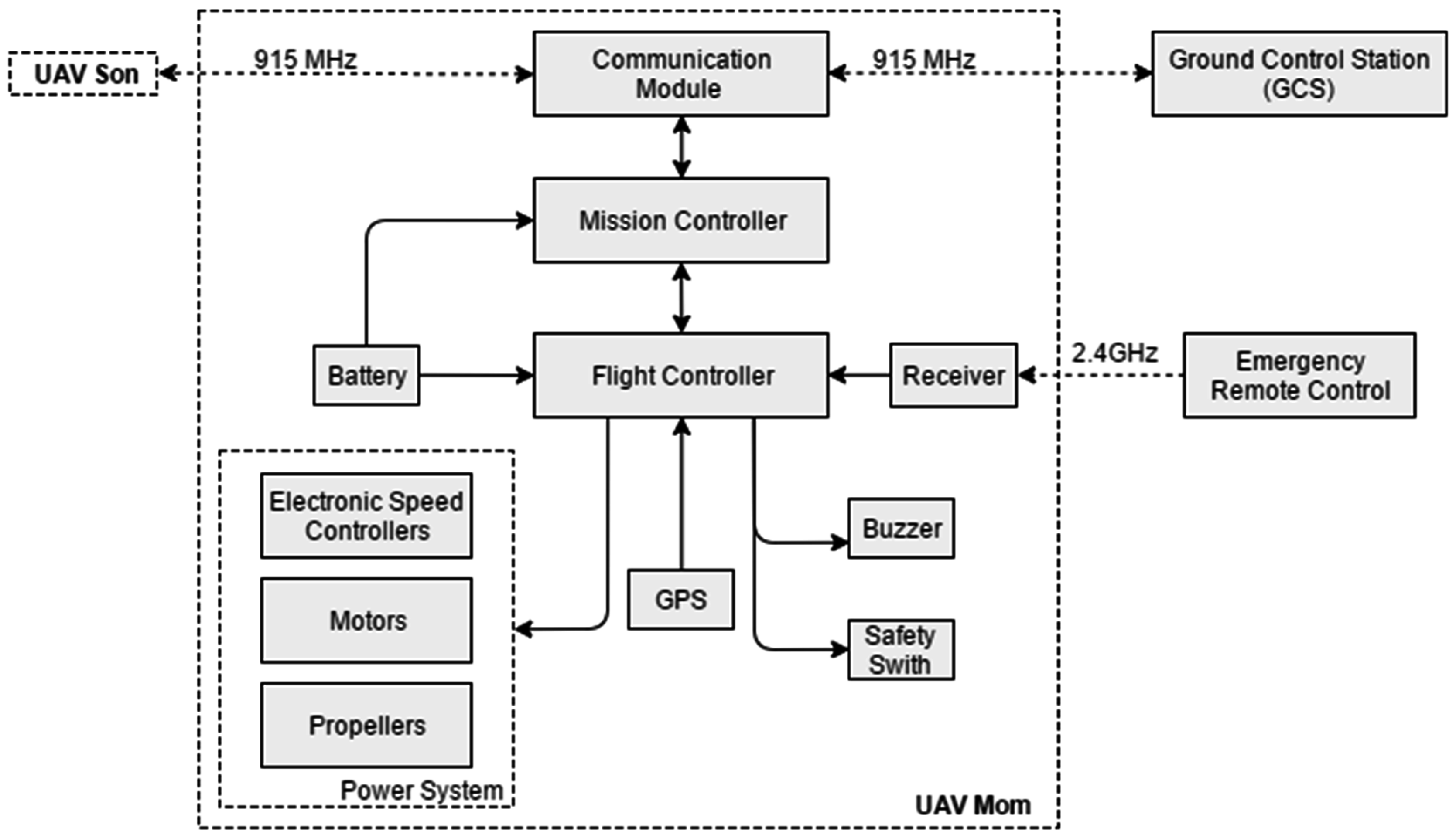 Sensors | Free Full-Text | Development and Testing of a Two-UAV