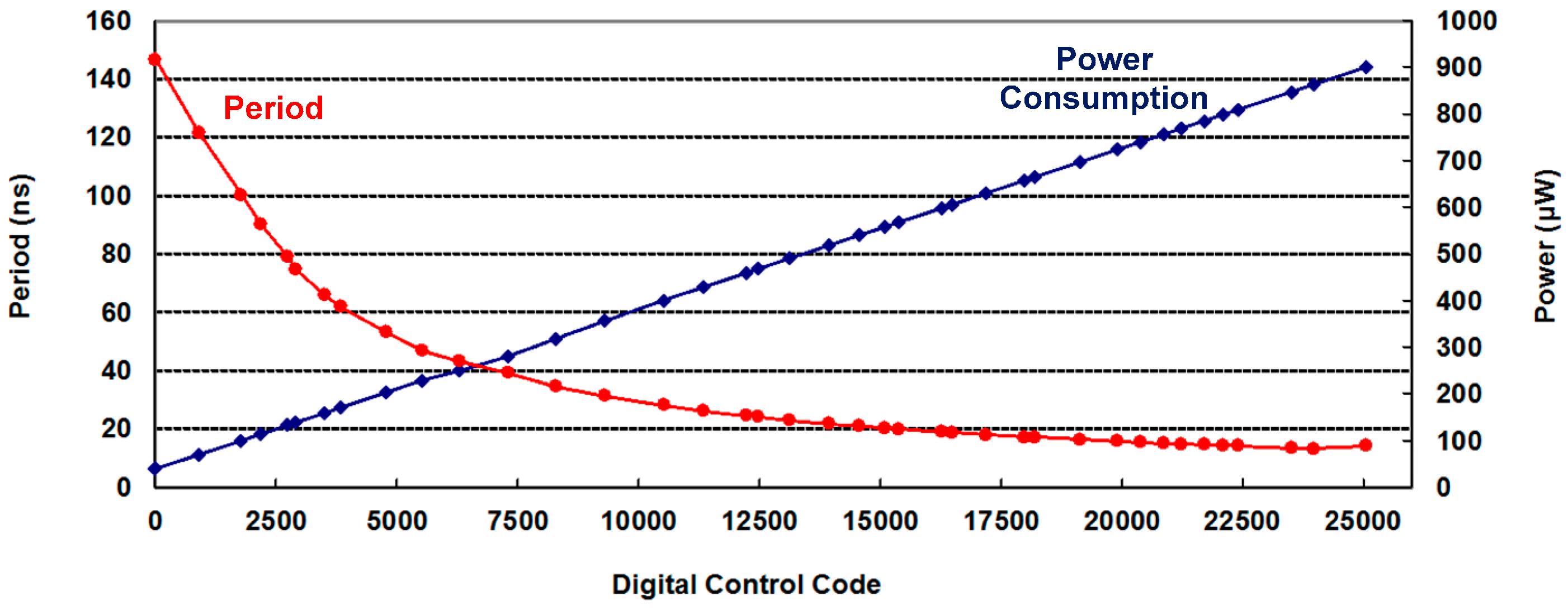 Sensors Free Full Text A Low Power All Digital On Chip Cmos Quartz Oscillator Circuits Http Circuitdiagramhqewnet 16 01710 G010