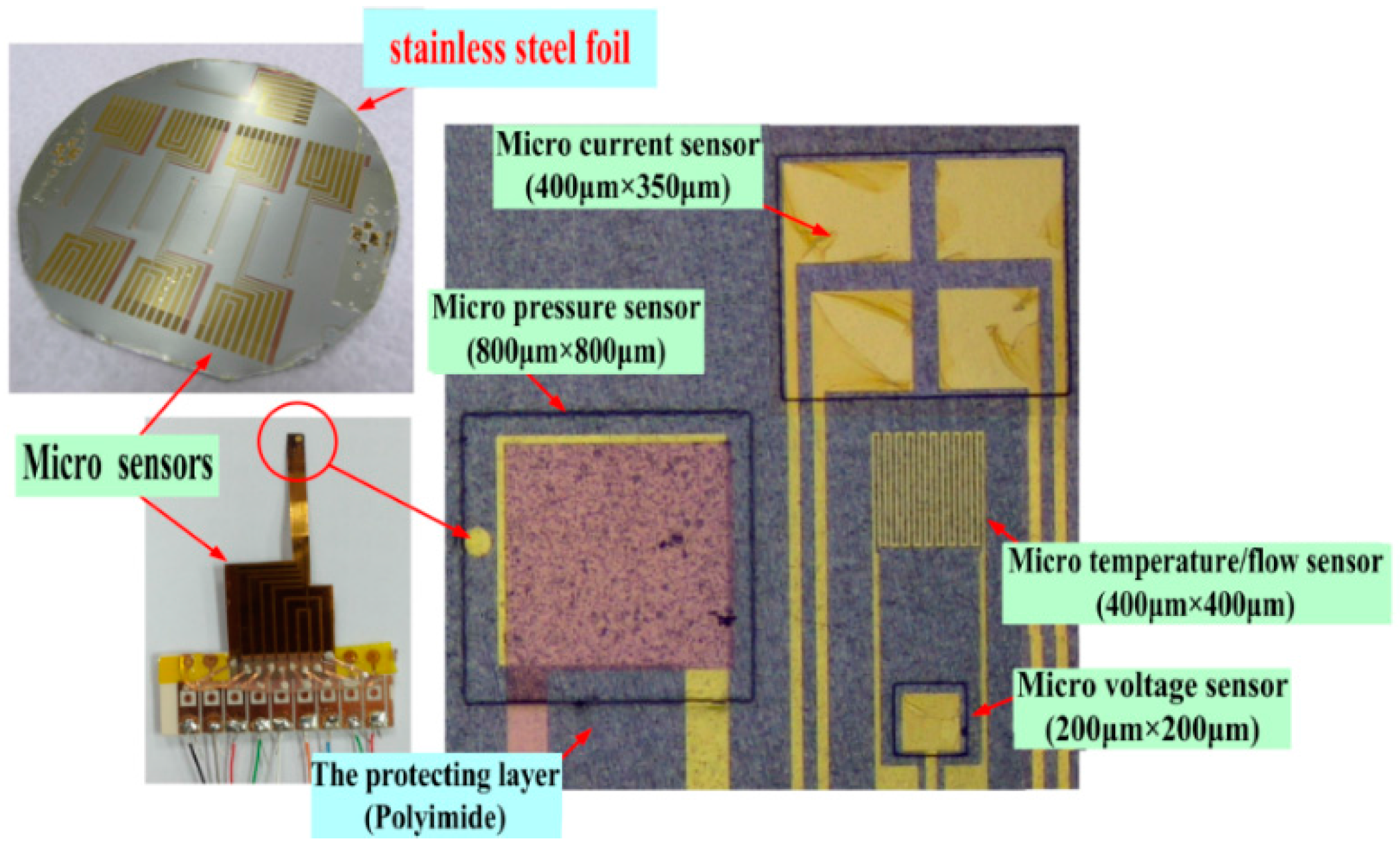 Sensors Free Full Text In Situ Measurement Of High