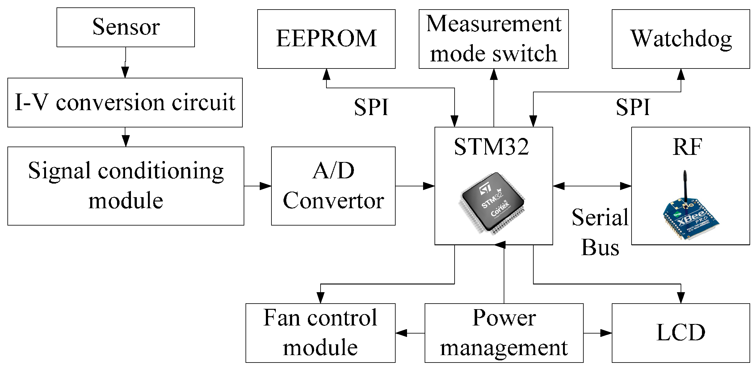 Sensors | Free Full-Text | Development and Application of ...