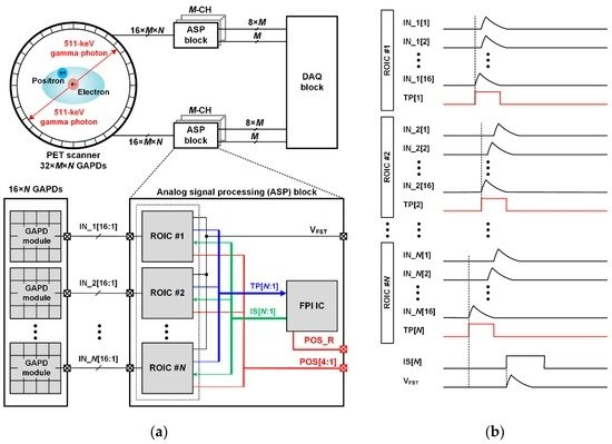 Sensors Free Full Text A Readout Ic Using Two Step Fastest