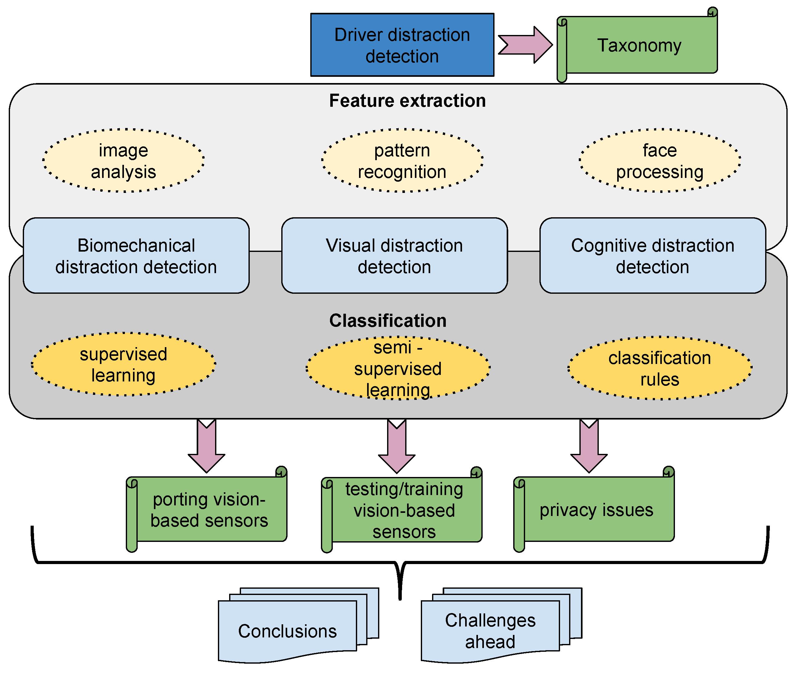 Sensors Free Full Text Driver Distraction Using Visual