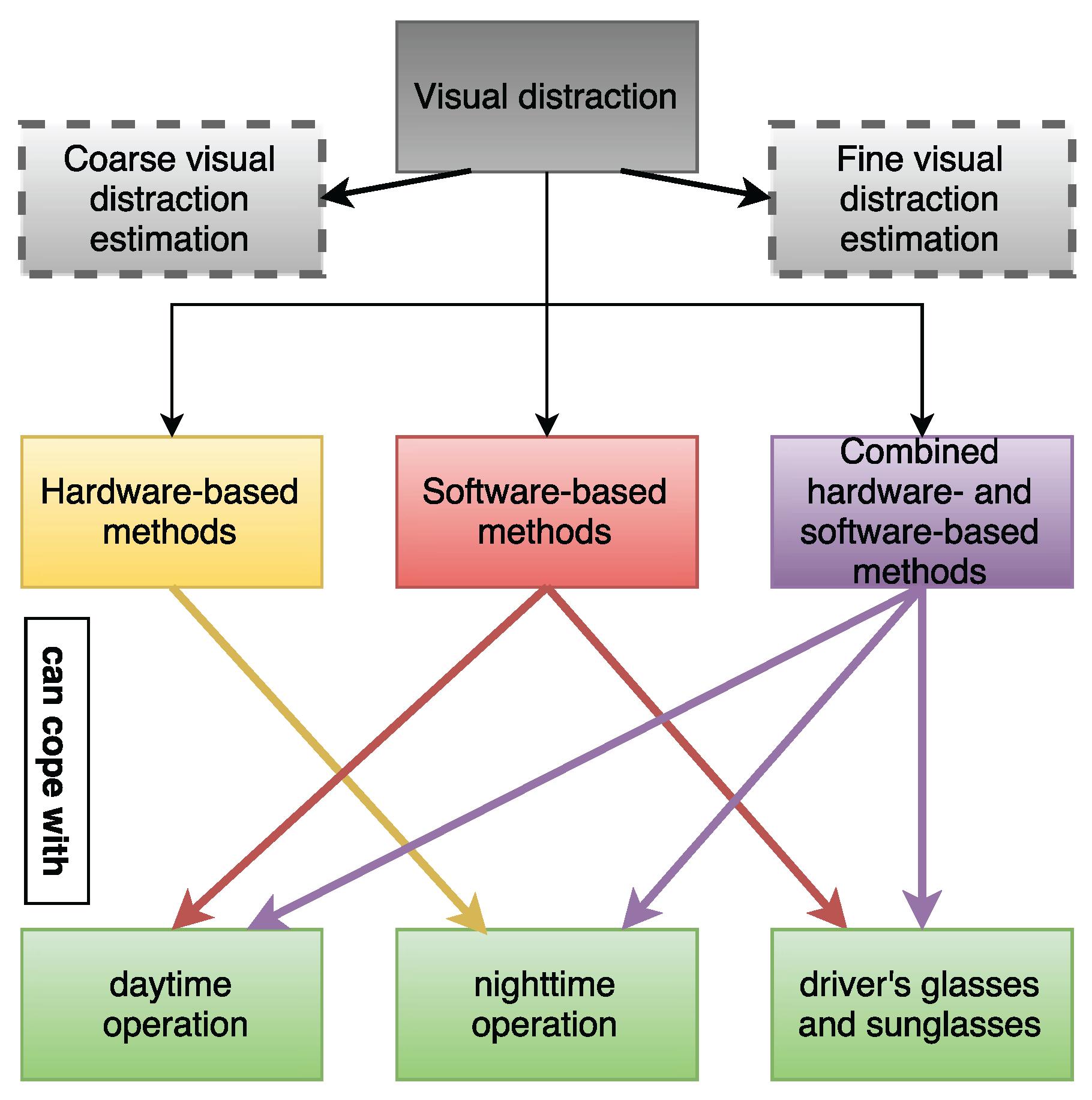 Sensors Free Full Text Driver Distraction Using Visual Based Audible Light Sensor By Ic 741 16 01805 G004