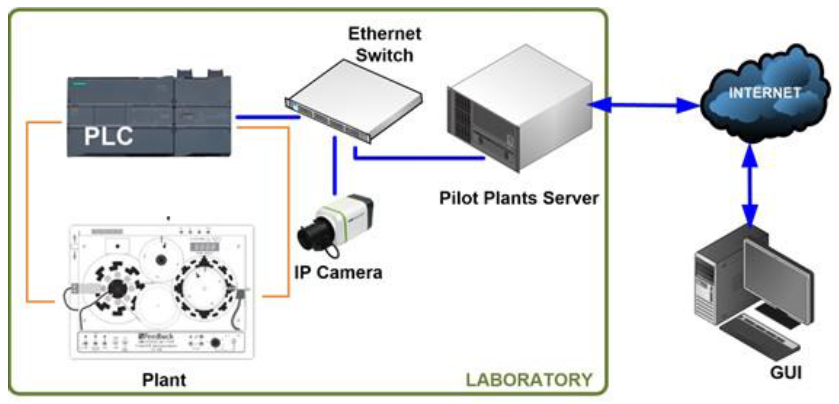 Sensors | Free Full-Text | Novel Networked Remote Laboratory