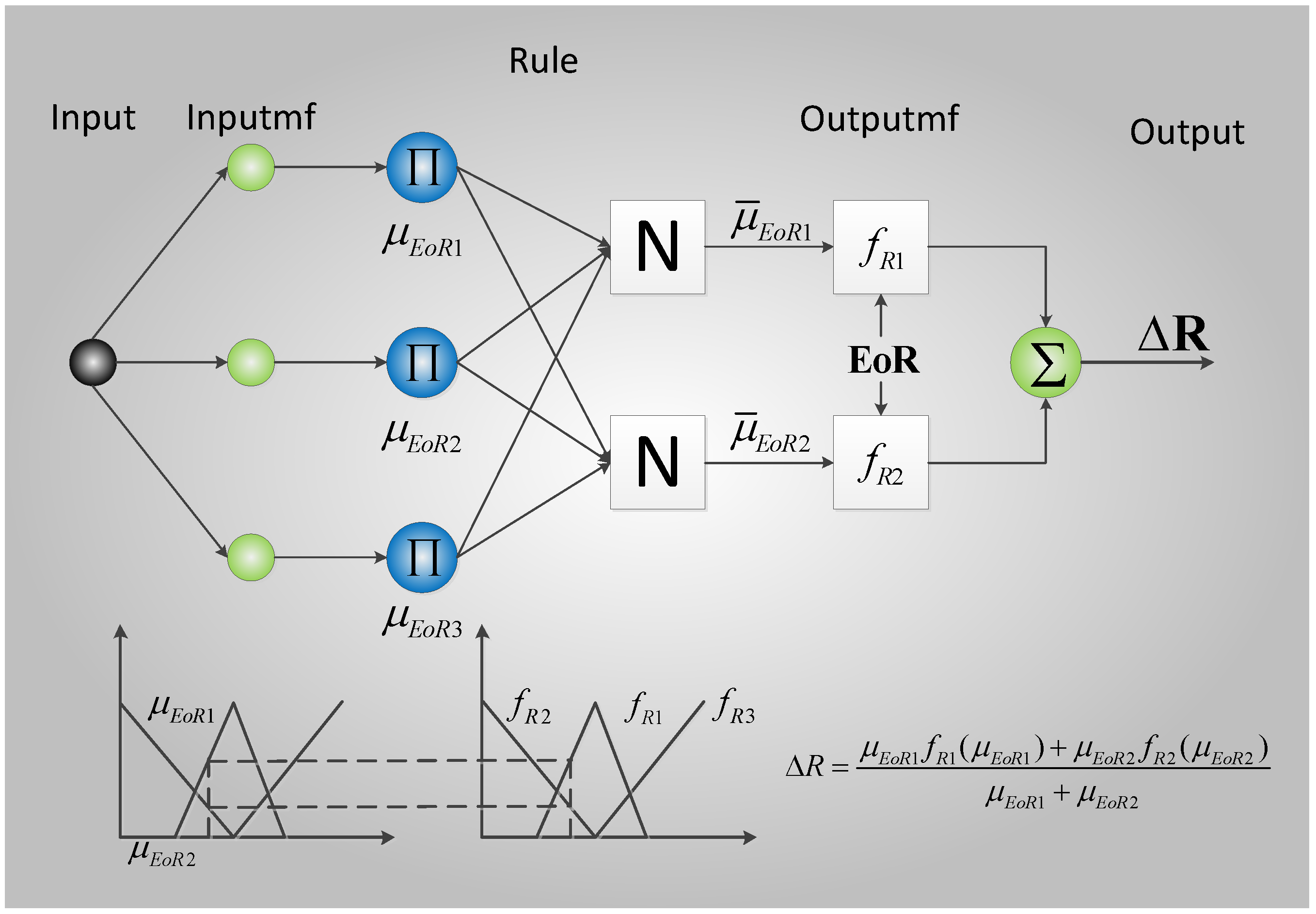 fuzzy neural network thesis Moreover, we provide introductions to neural networks, ge- neticalgorithms,expert and planningsystems, and intelligent autonomous control, and explain how these topics relate to fuzzy control.