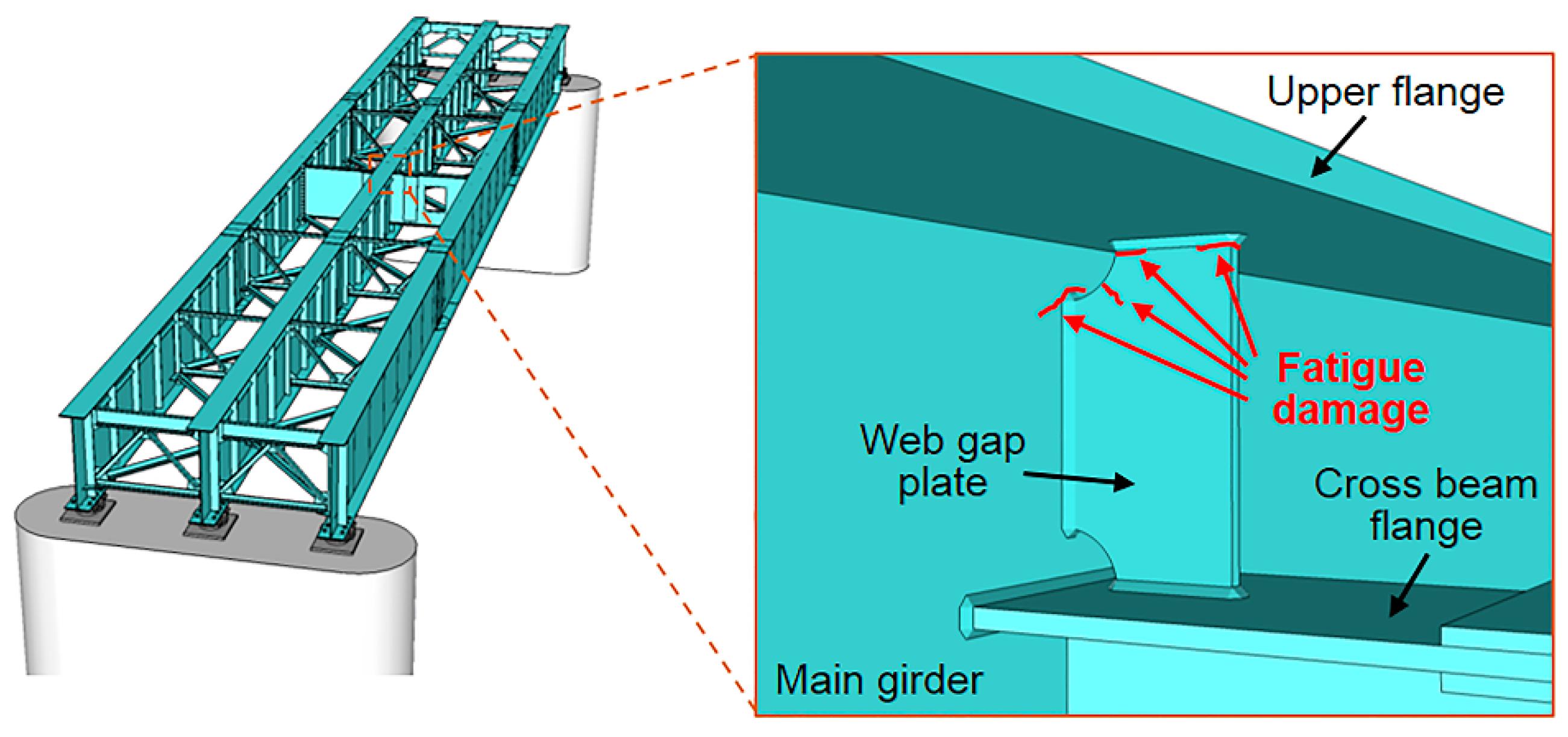 Sensors Free Full Text Determination Method Of Bridge