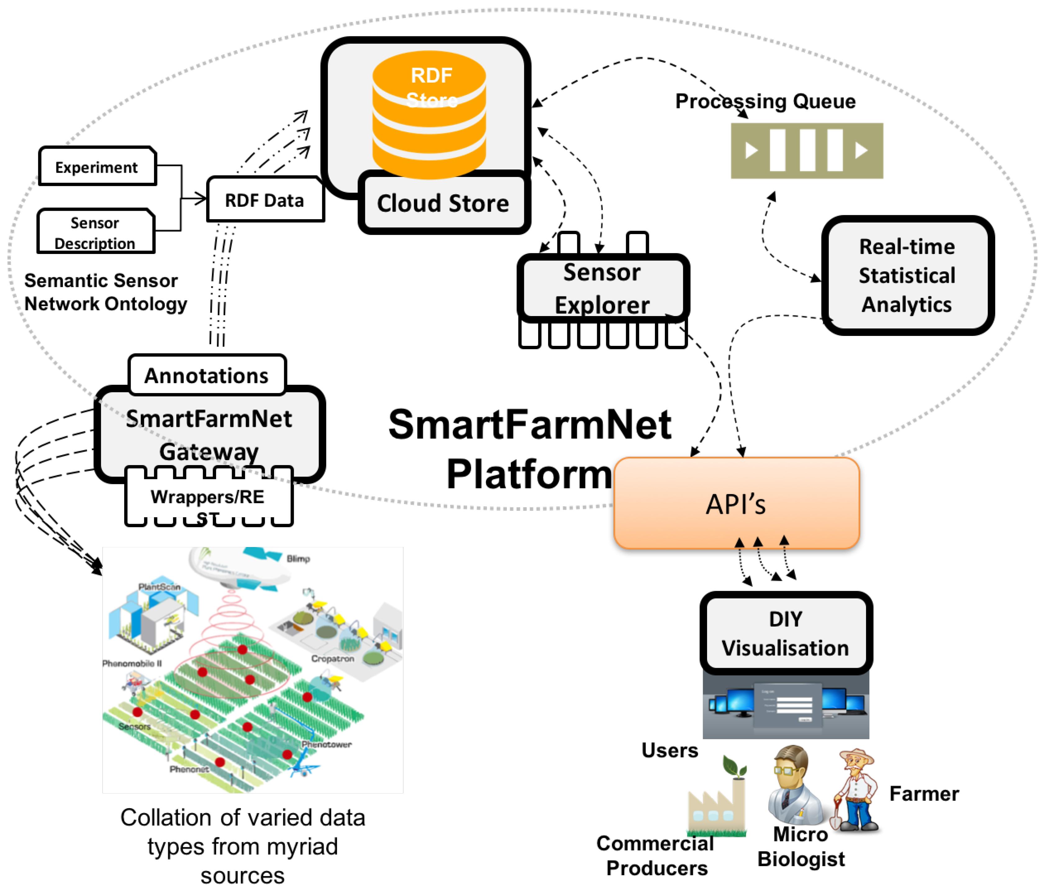 Sensors | Free Full-Text | Internet of Things Platform for Smart