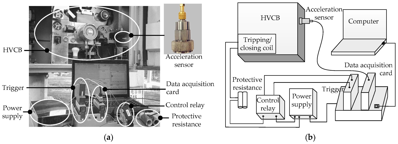 Sensors | Free Full-Text | Mechanical Fault Diagnosis of