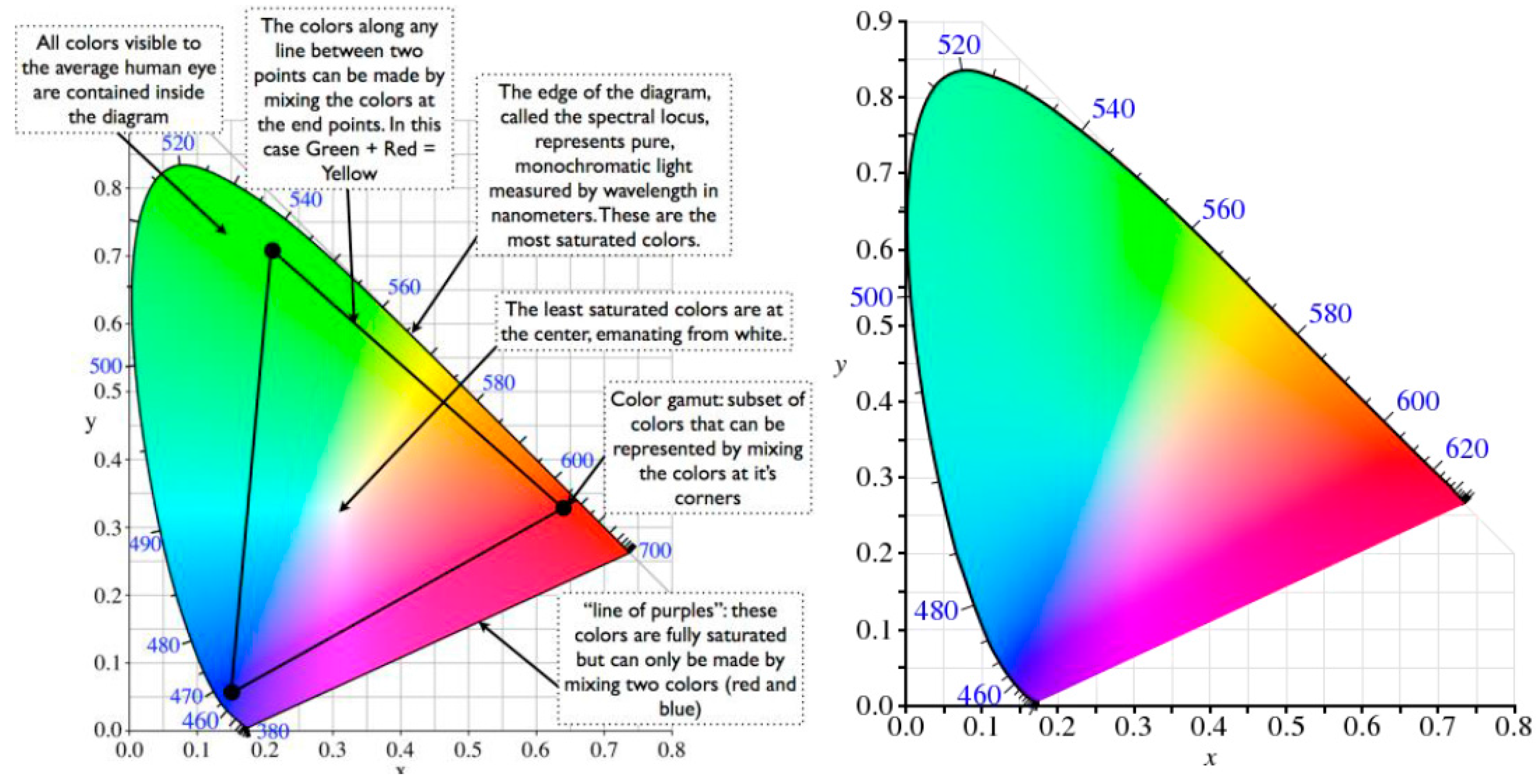 the usefulness of titration and colorimetric analysis An introductory course of quantitative chemical analysis open education project okfn, india appropriate minerals or industrial products the difficulties are not greatly enhanced, while the.