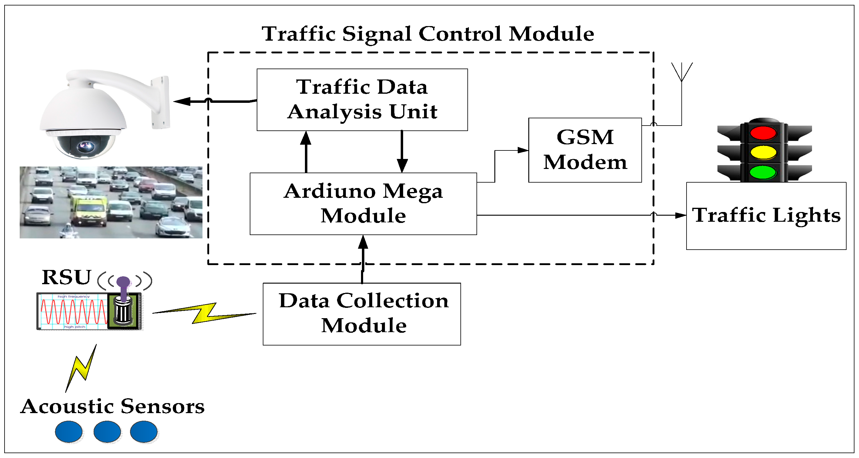the traffic system Trafficsens trafficsens system (m) sdn bhd is a fast growing malaysian company with a mission to provide intelligent and advanced traffic control and management system in malaysia as well as for the overseas market.