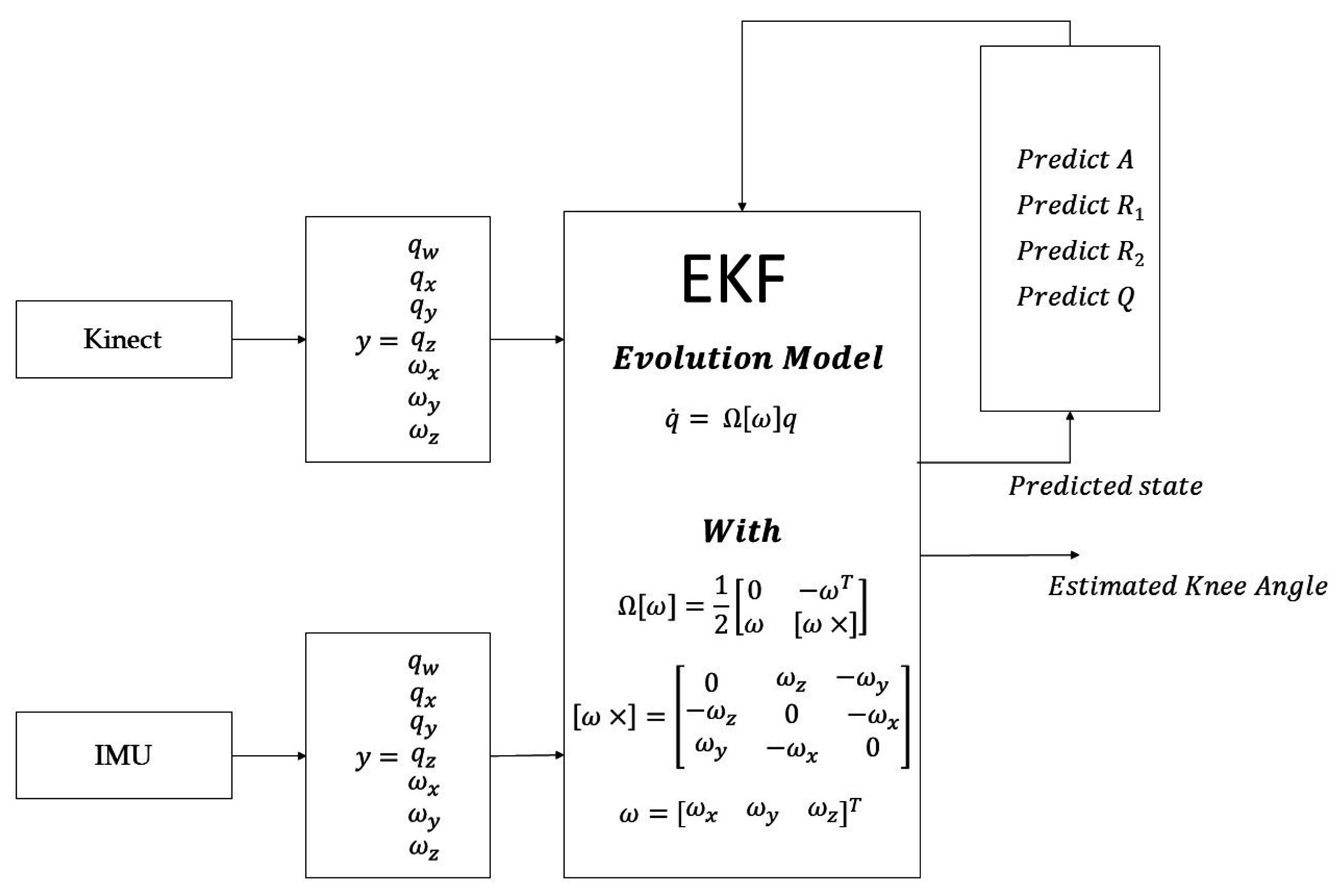 Sensors | Free Full-Text | A New Multi-Sensor Fusion Scheme