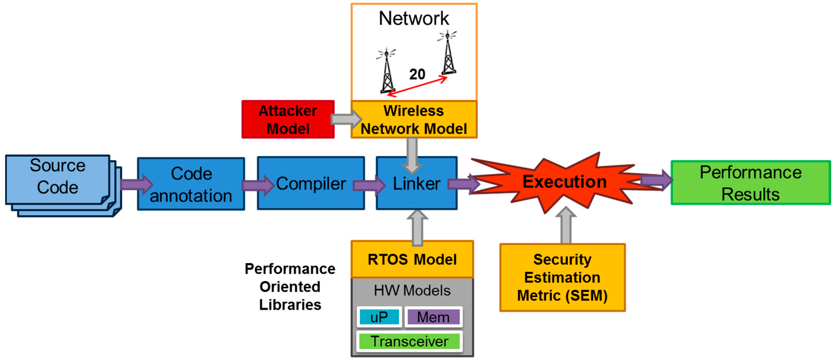 Wireless Physical Layer Security