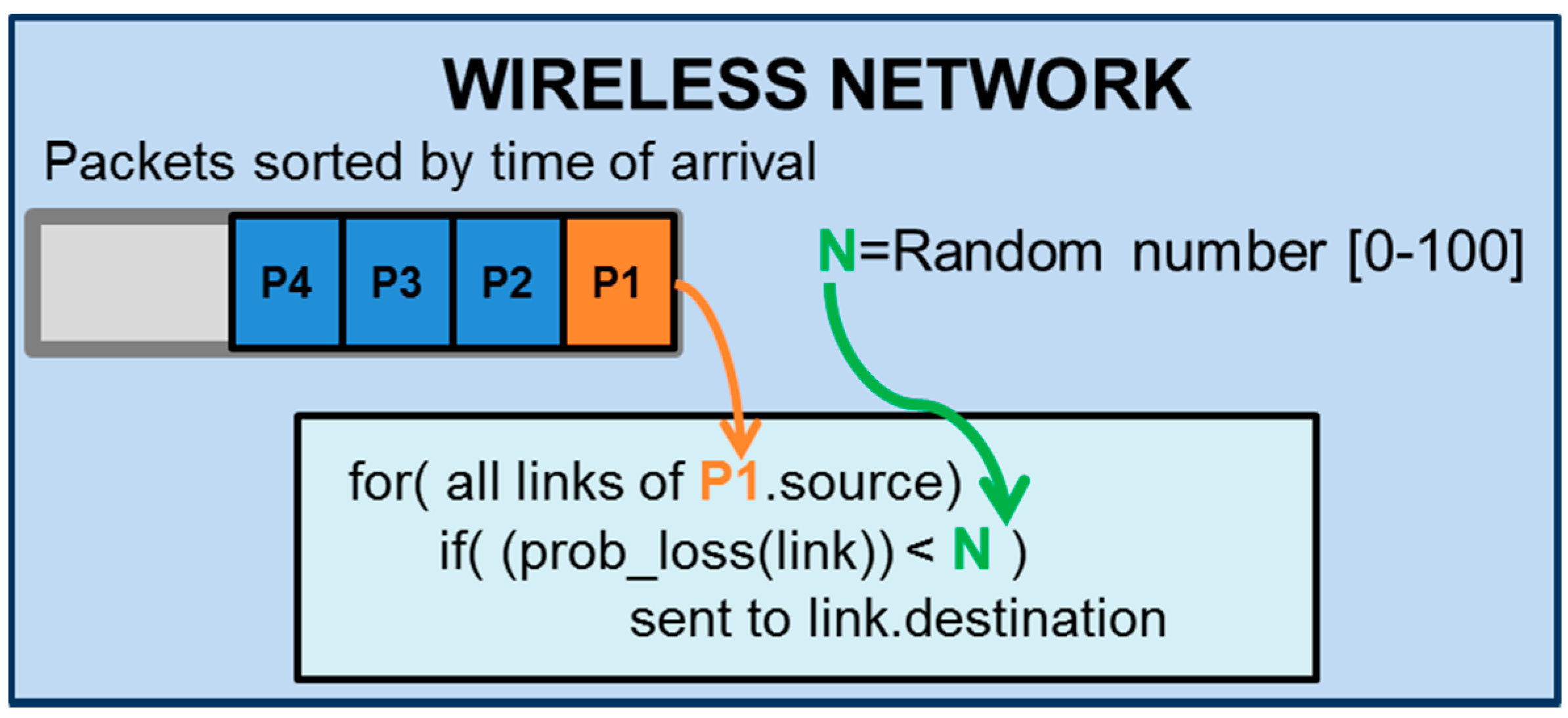 wireless network security research papers