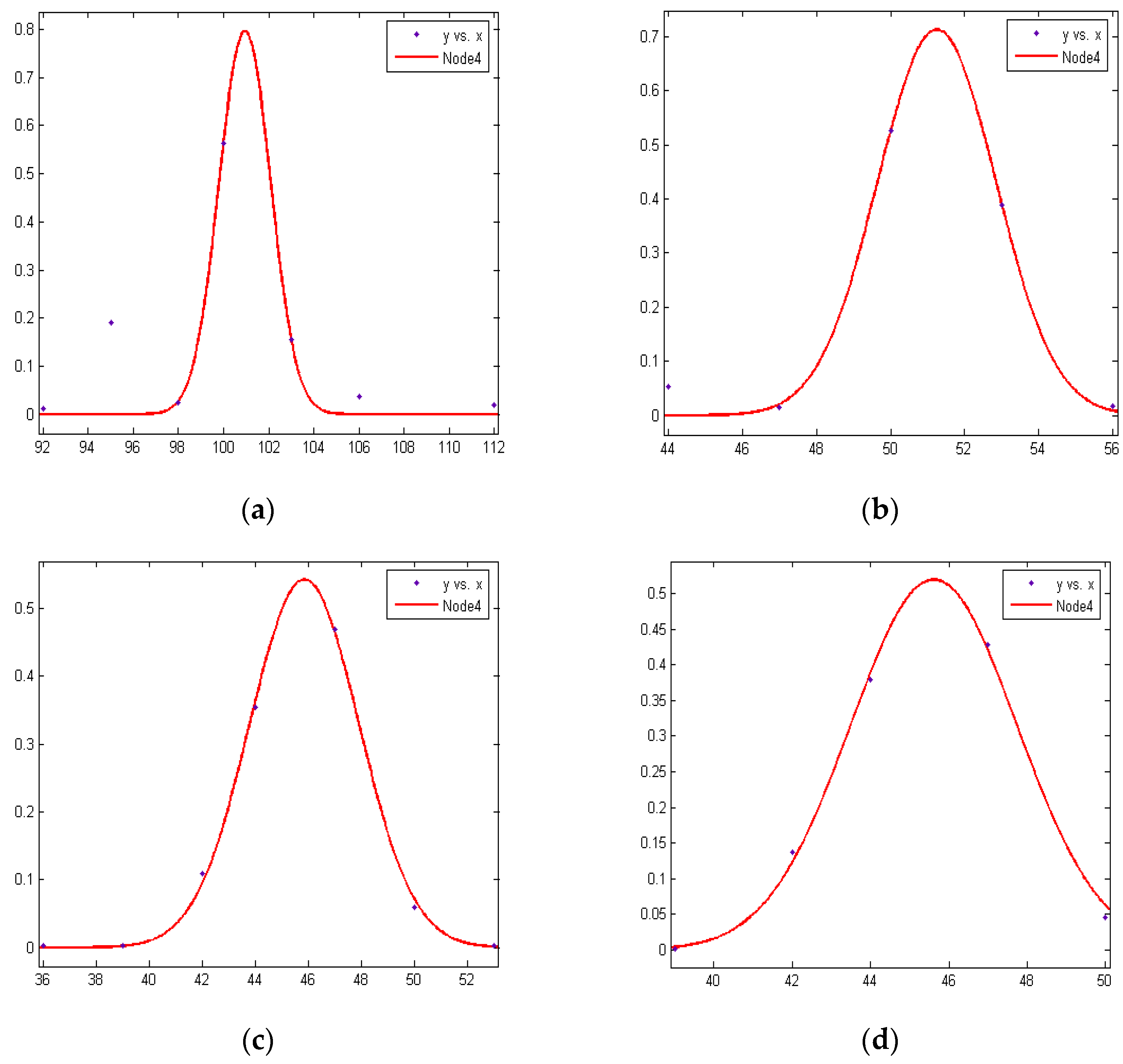 distance measurement using rssi method in wsn Simulation and calibration of rssi based distance estimation for localization in wsn  rssi and distance measurement in wsn localization is the method of.