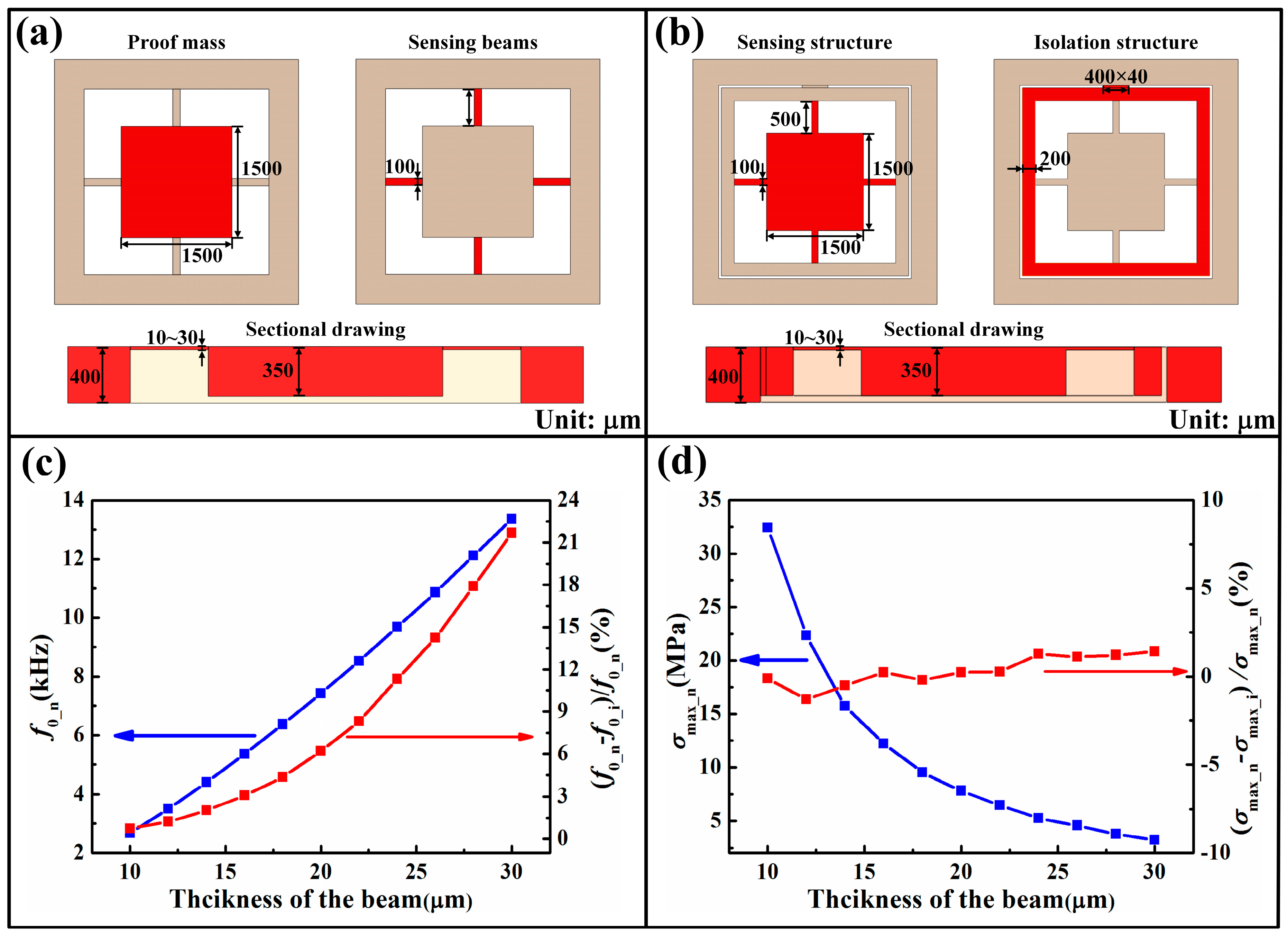 Sensors | Free Full-Text | Thermal-Performance Instability in ...