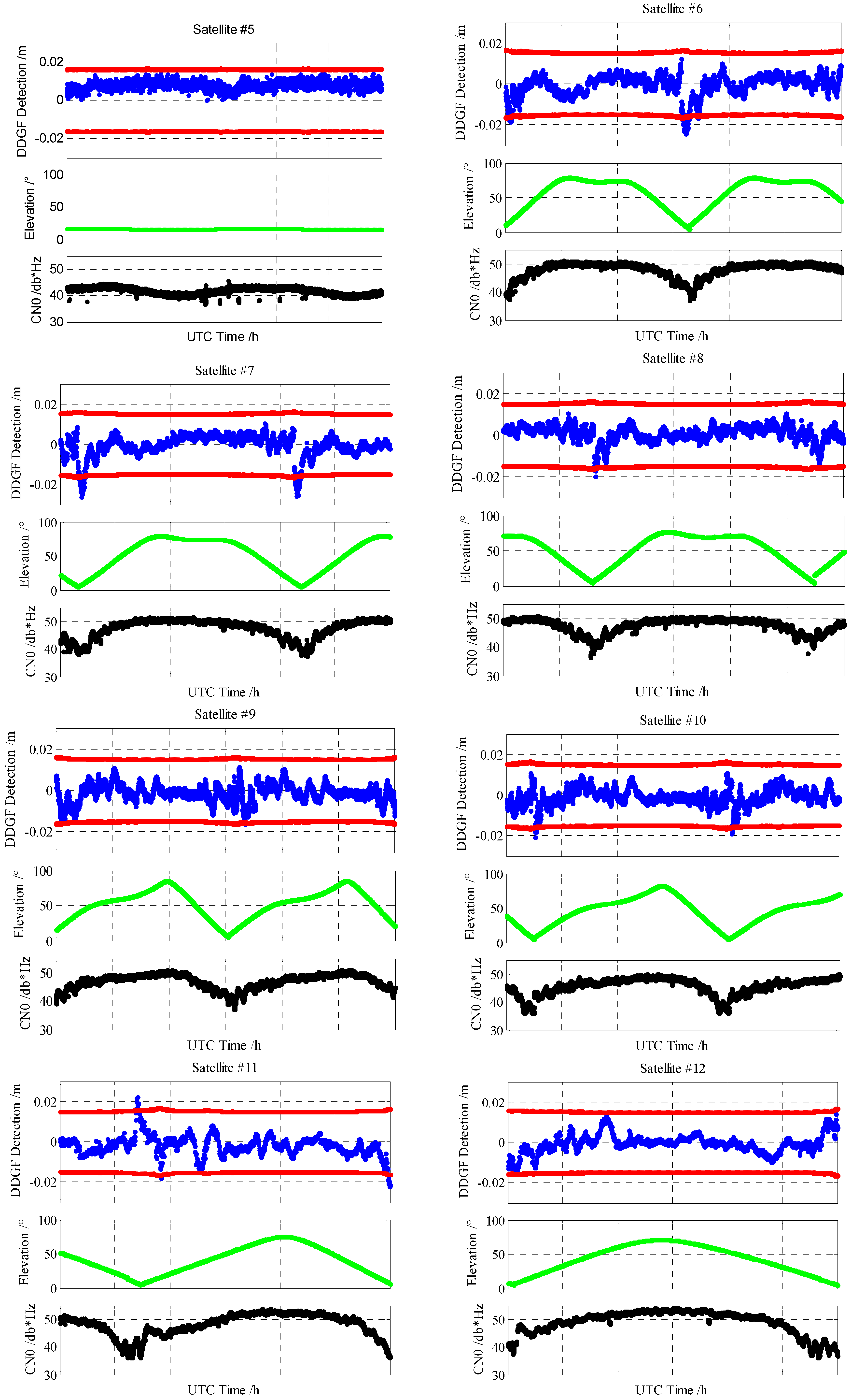 Sensors | Free Full-Text | A Dual Frequency Carrier Phase Error