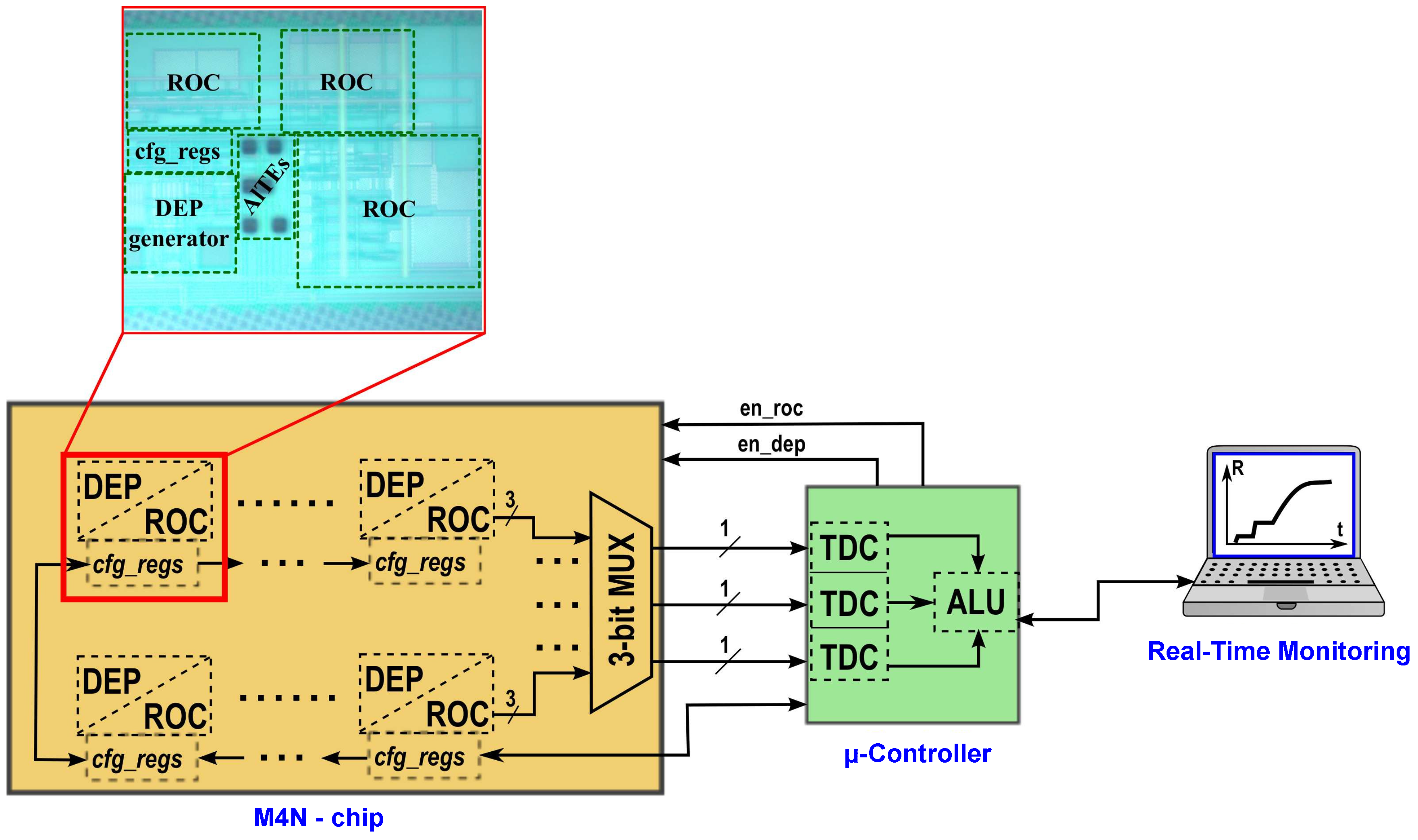 Sensors Free Full Text A Multipurpose Cmos Platform For Variable Time Base Oscillator Circuit By Ic 16 02034 G005