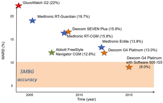 Sensors   Free Full-Text   Continuous Glucose Monitoring