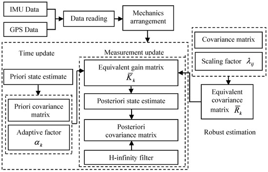 A New Adaptive H-Infinity Filtering Algorithm for the GPS-INS Integrated Navigation
