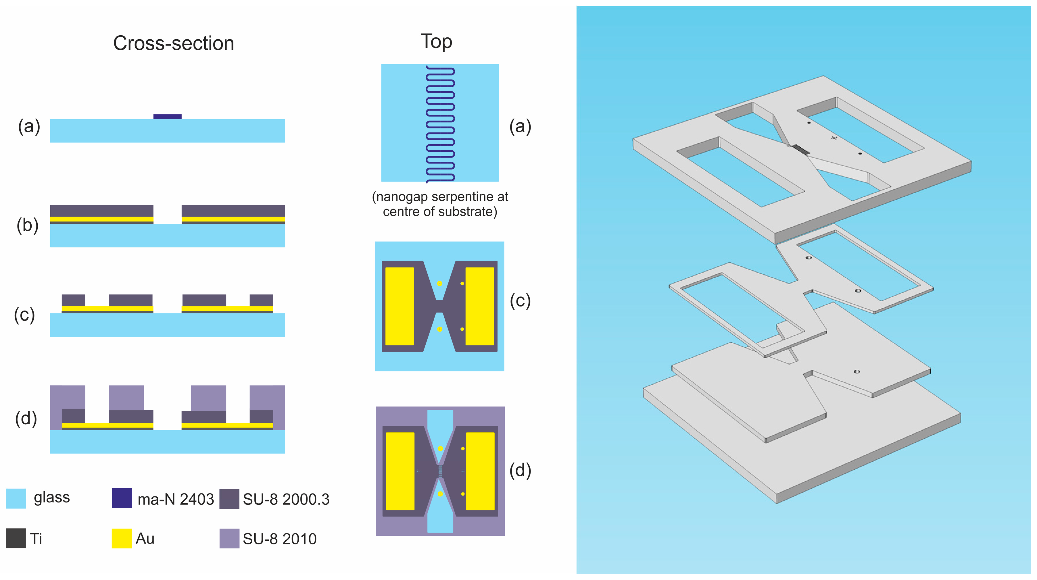 Sensors | Free Full-Text | Fabrication of a Horizontal and a ...