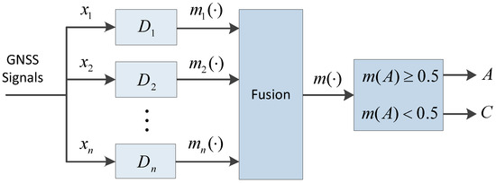 A Method of Detections' Fusion for GNSS Anti-Spoofing