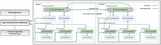 Semantic Agent-Based Service Middleware and Simulation for Smart Cities