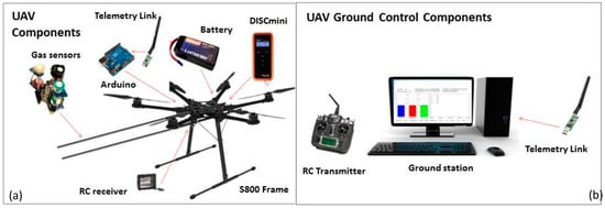 Development and Validation of a UAV Based System for Air Pollution Measurements