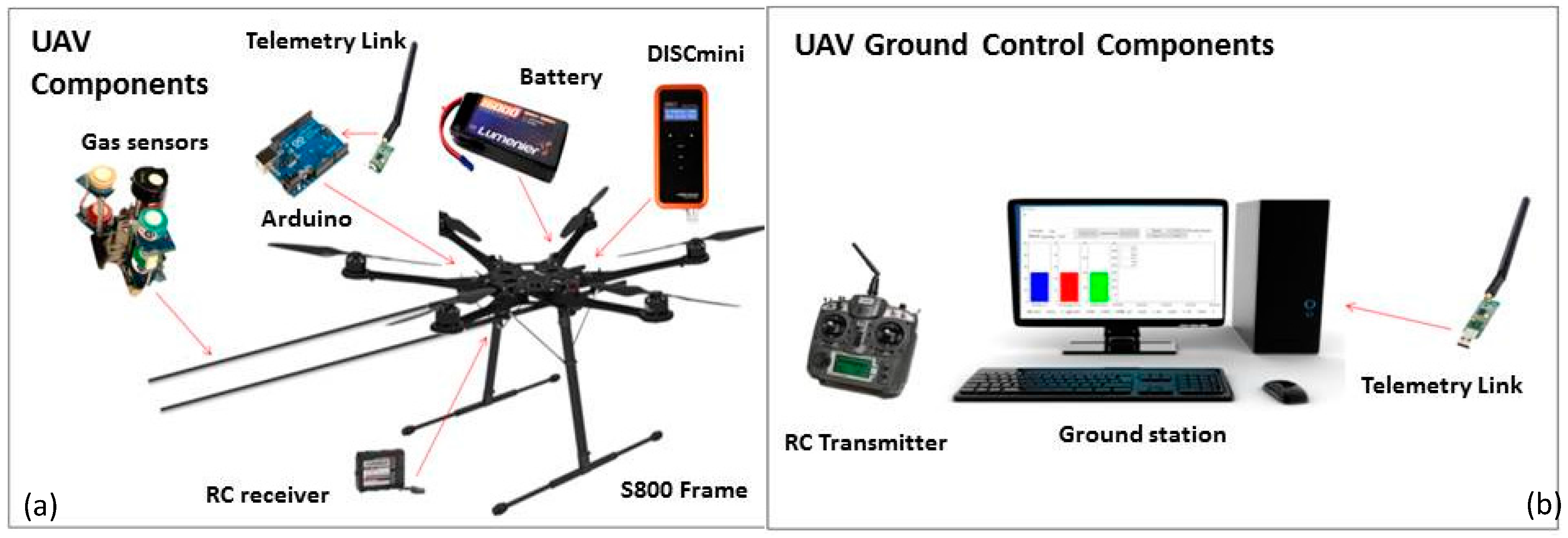 Sensors | Free Full-Text | Development and Validation of a UAV Based